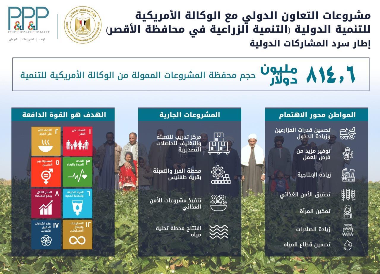 وزيرة التعاون الدولي تتفقد 3 مشروعات تنموية للوكالة الأمريكية للتنمية الدولية