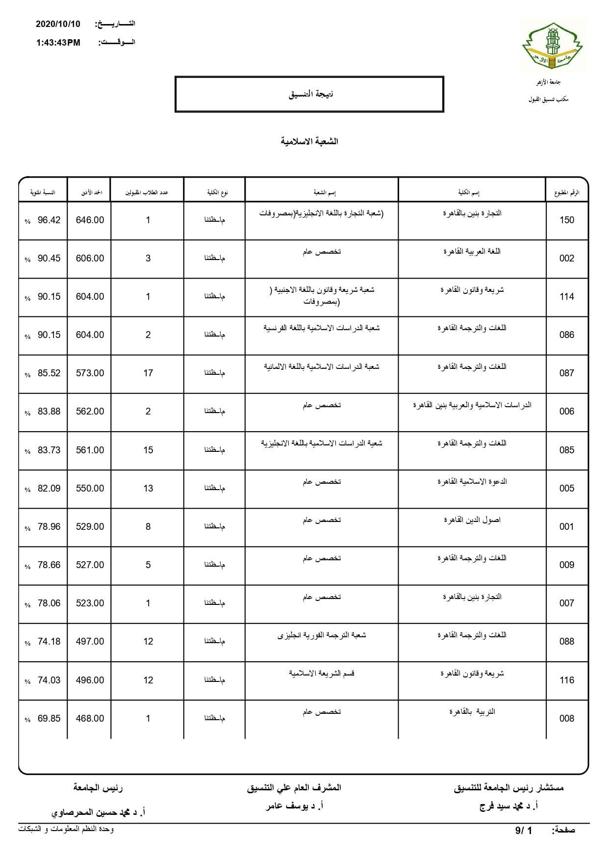 نتيجة تنسيق كليات جامعة الأزهر لعام 2020 بالكامل 20201010195702901