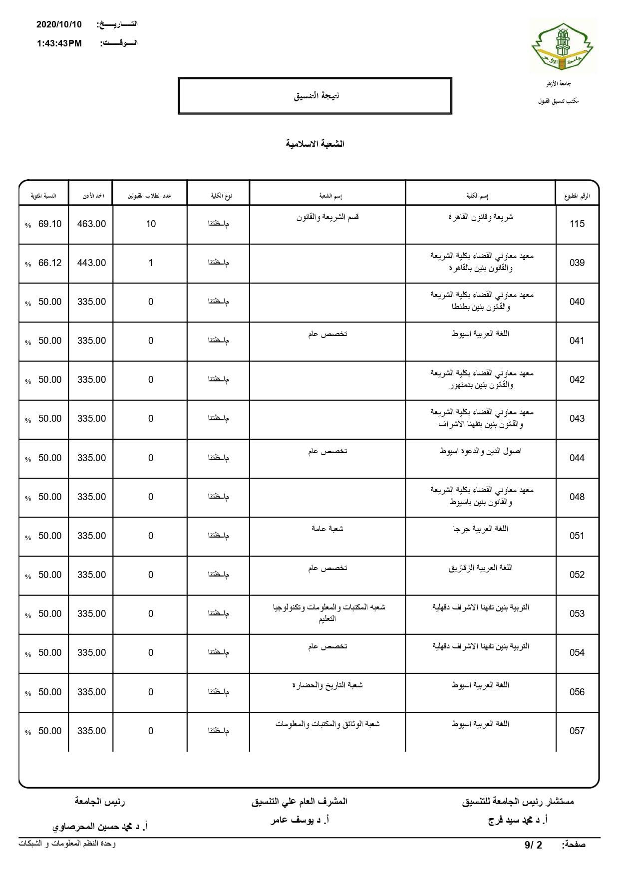 نتيجة تنسيق كليات جامعة الأزهر لعام 2020 بالكامل 20201010195723963