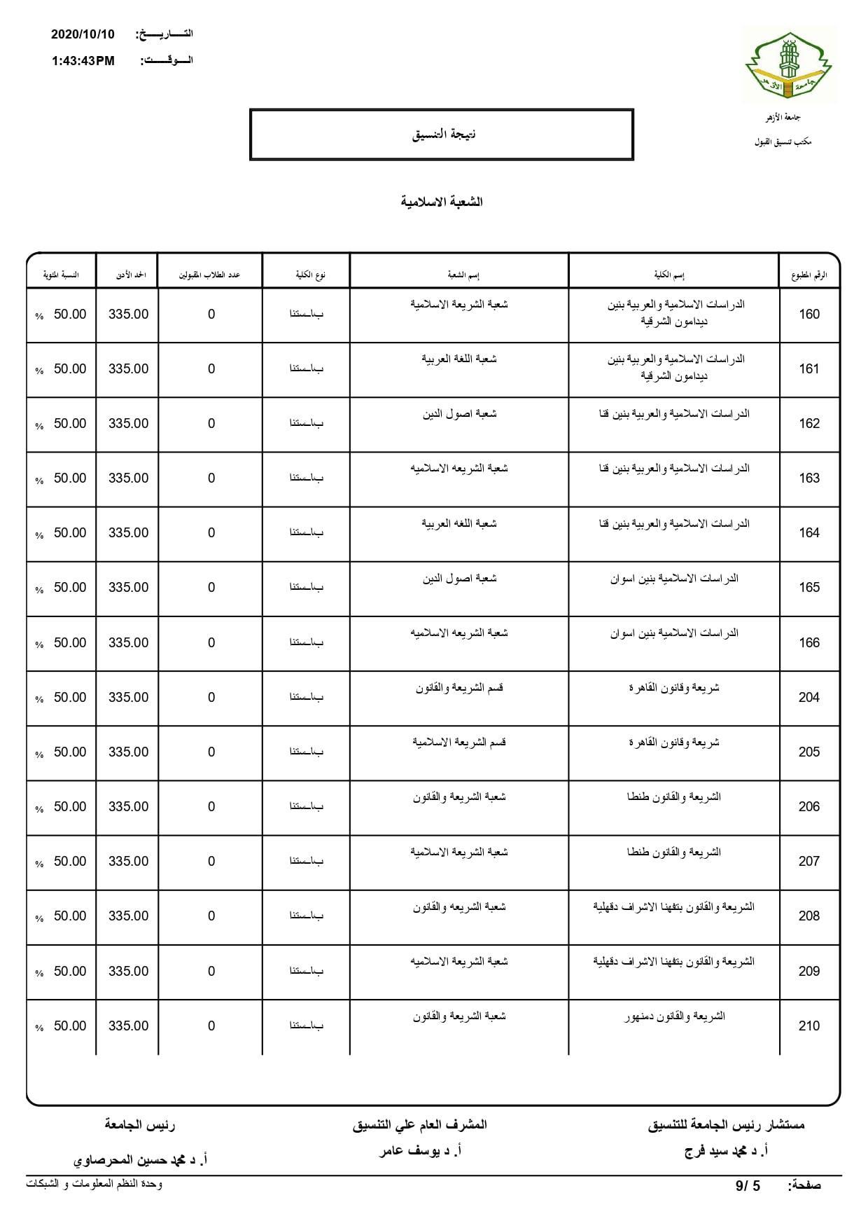 نتيجة تنسيق كليات جامعة الأزهر لعام 2020 بالكامل 20201010195823417