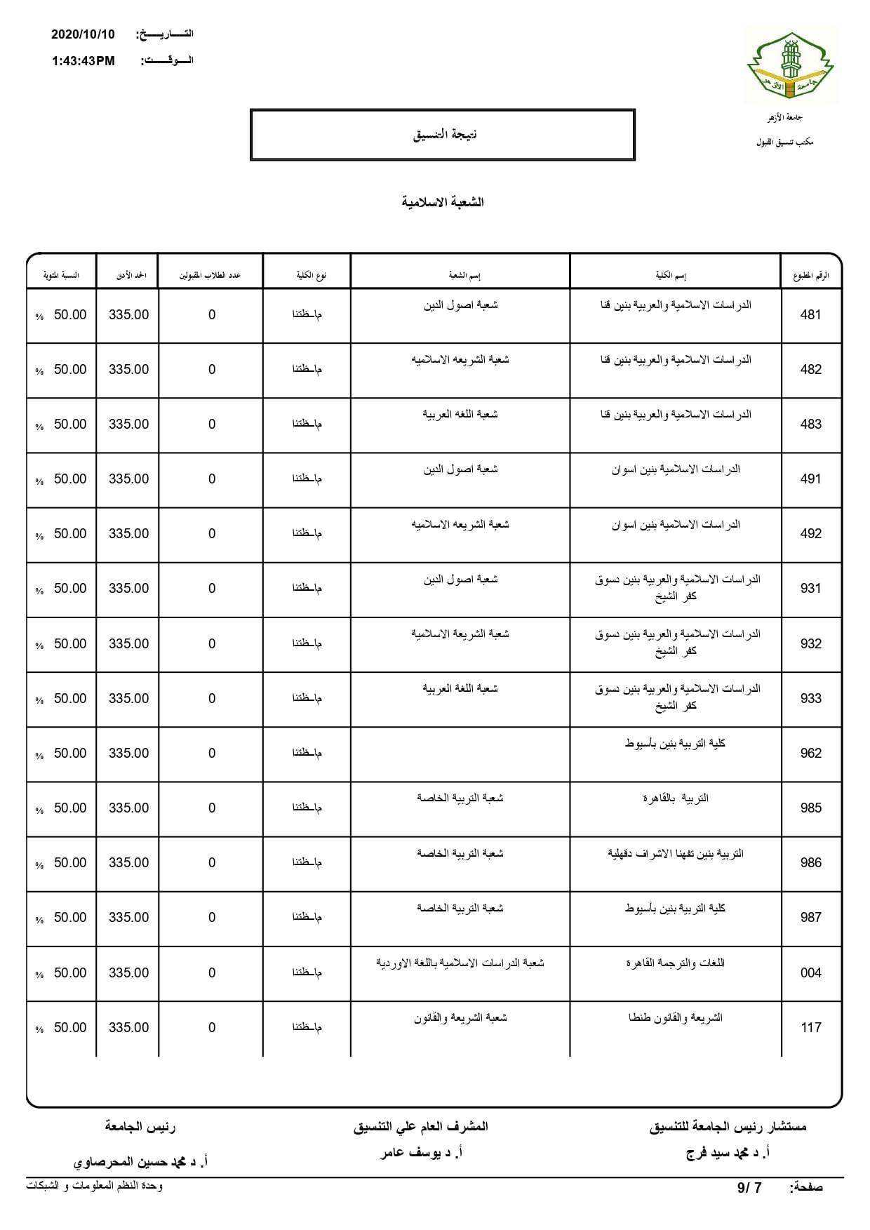 نتيجة تنسيق كليات جامعة الأزهر لعام 2020 بالكامل 20201010195914948