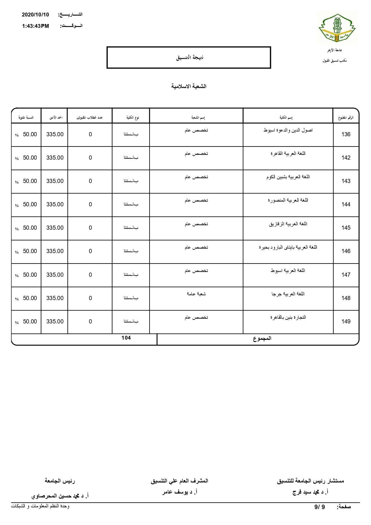 نتيجة تنسيق كليات جامعة الأزهر لعام 2020 بالكامل 20201010195950354