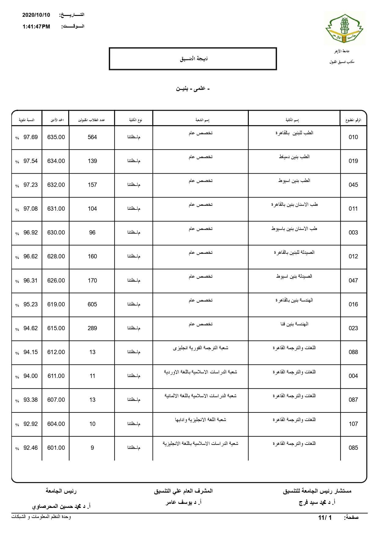 نتيجة تنسيق كليات جامعة الأزهر لعام 2020 بالكامل 20201010200637607