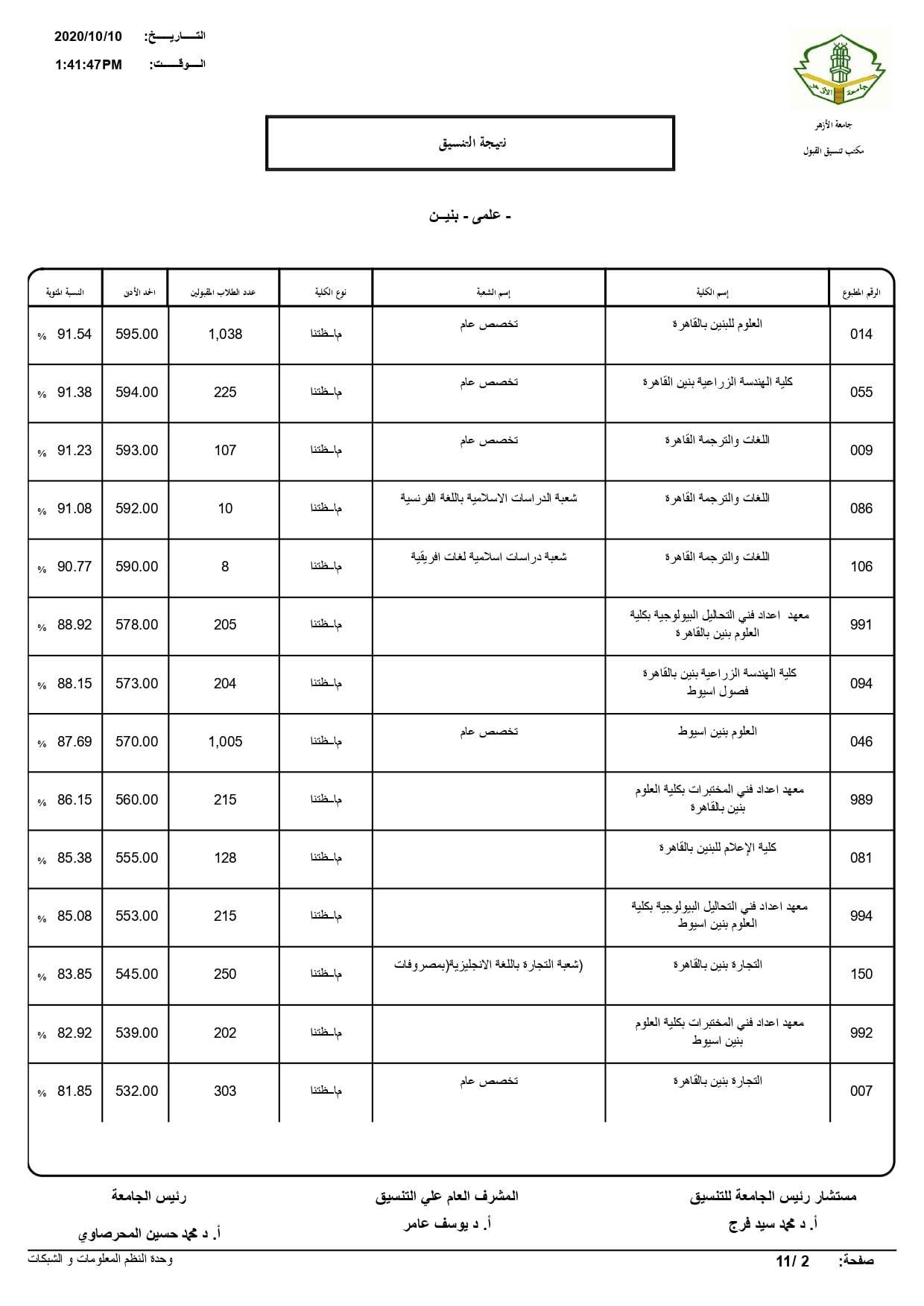 نتيجة تنسيق كليات جامعة الأزهر لعام 2020 بالكامل 20201010200653091