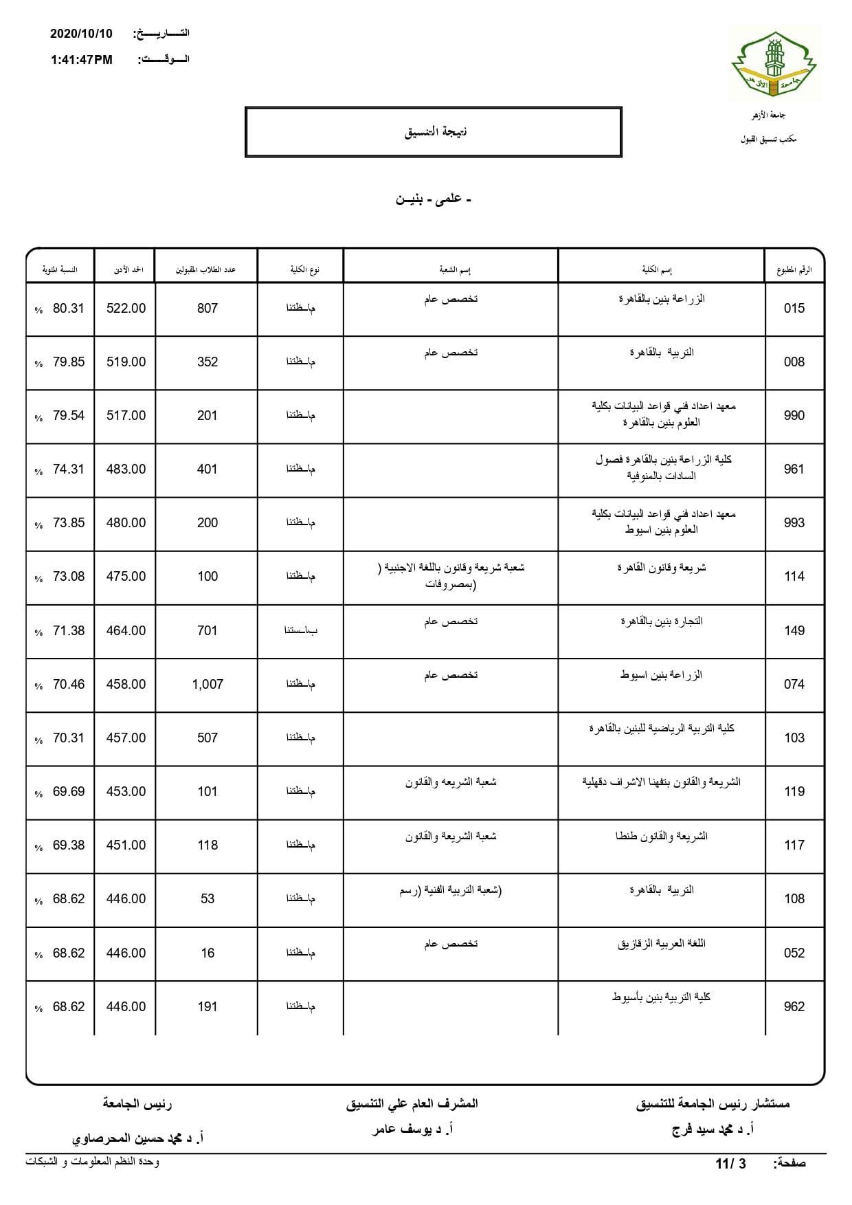 نتيجة تنسيق كليات جامعة الأزهر لعام 2020 بالكامل 20201010200709248