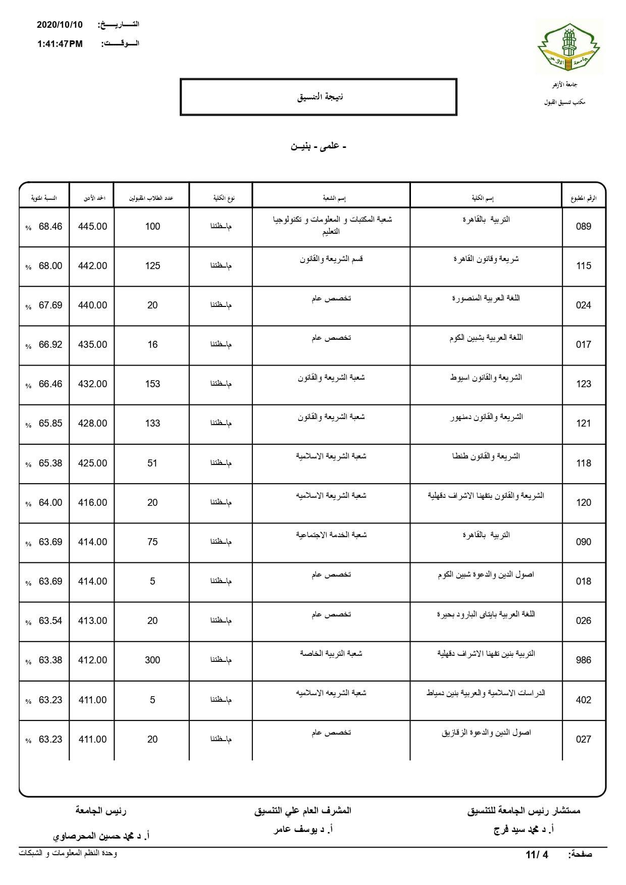 نتيجة تنسيق كليات جامعة الأزهر لعام 2020 بالكامل 20201010200725935