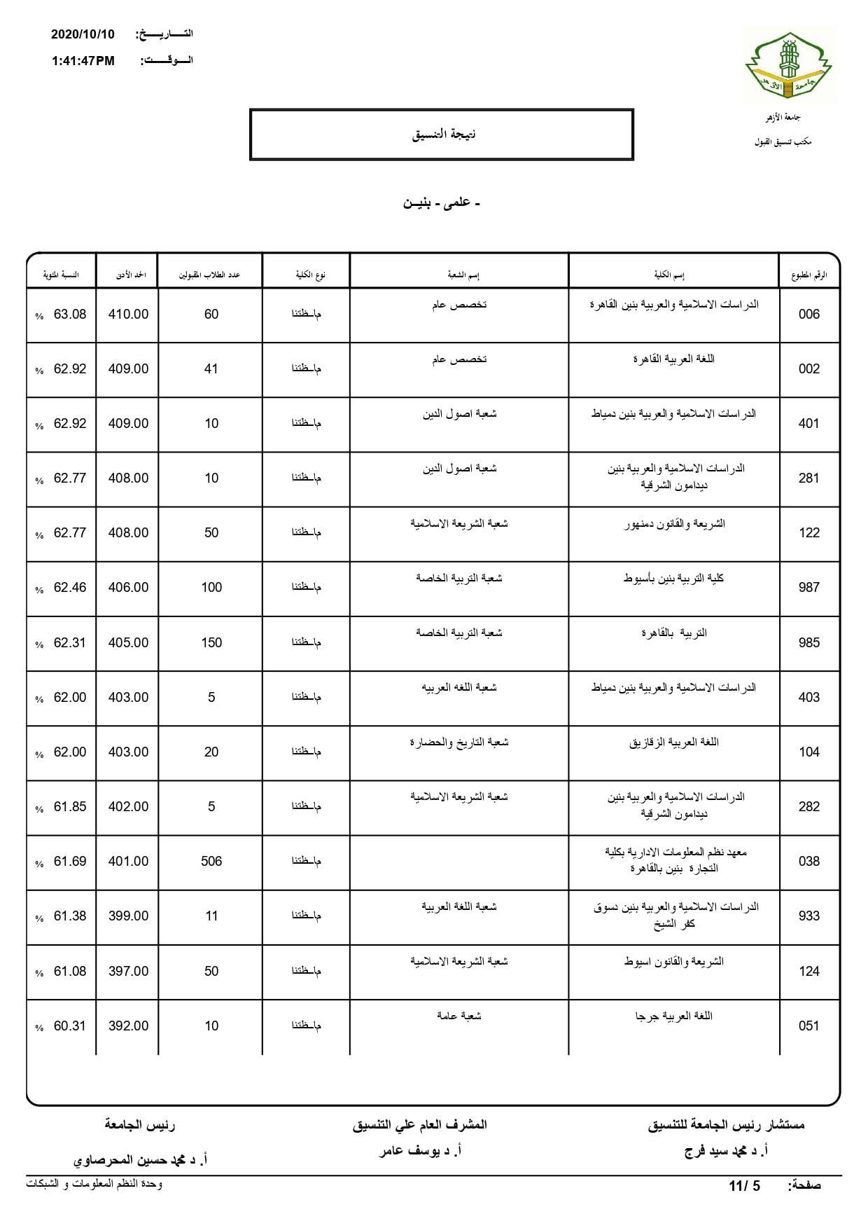 نتيجة تنسيق كليات جامعة الأزهر لعام 2020 بالكامل 20201010200743248