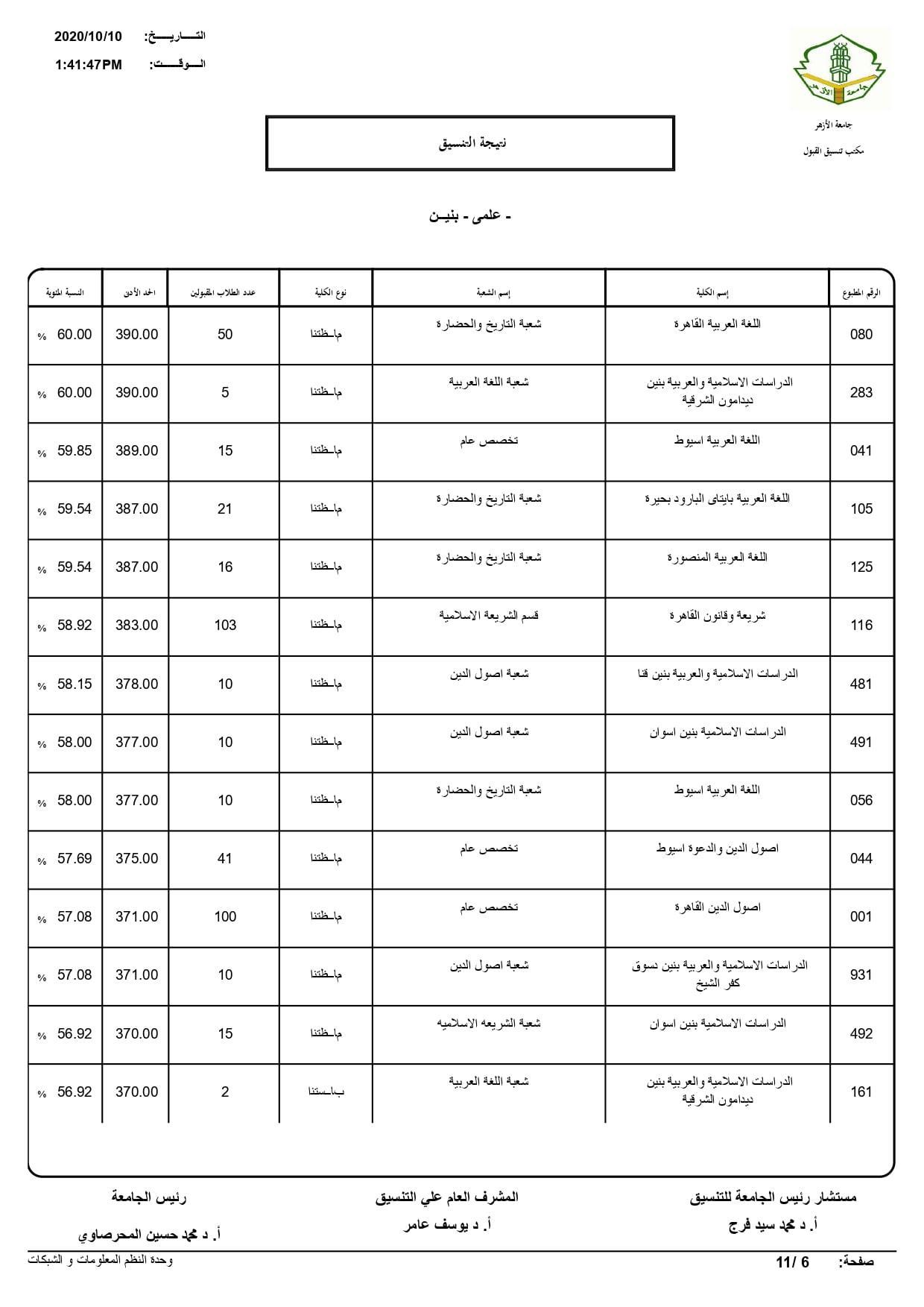 نتيجة تنسيق كليات جامعة الأزهر لعام 2020 بالكامل 20201010200800607