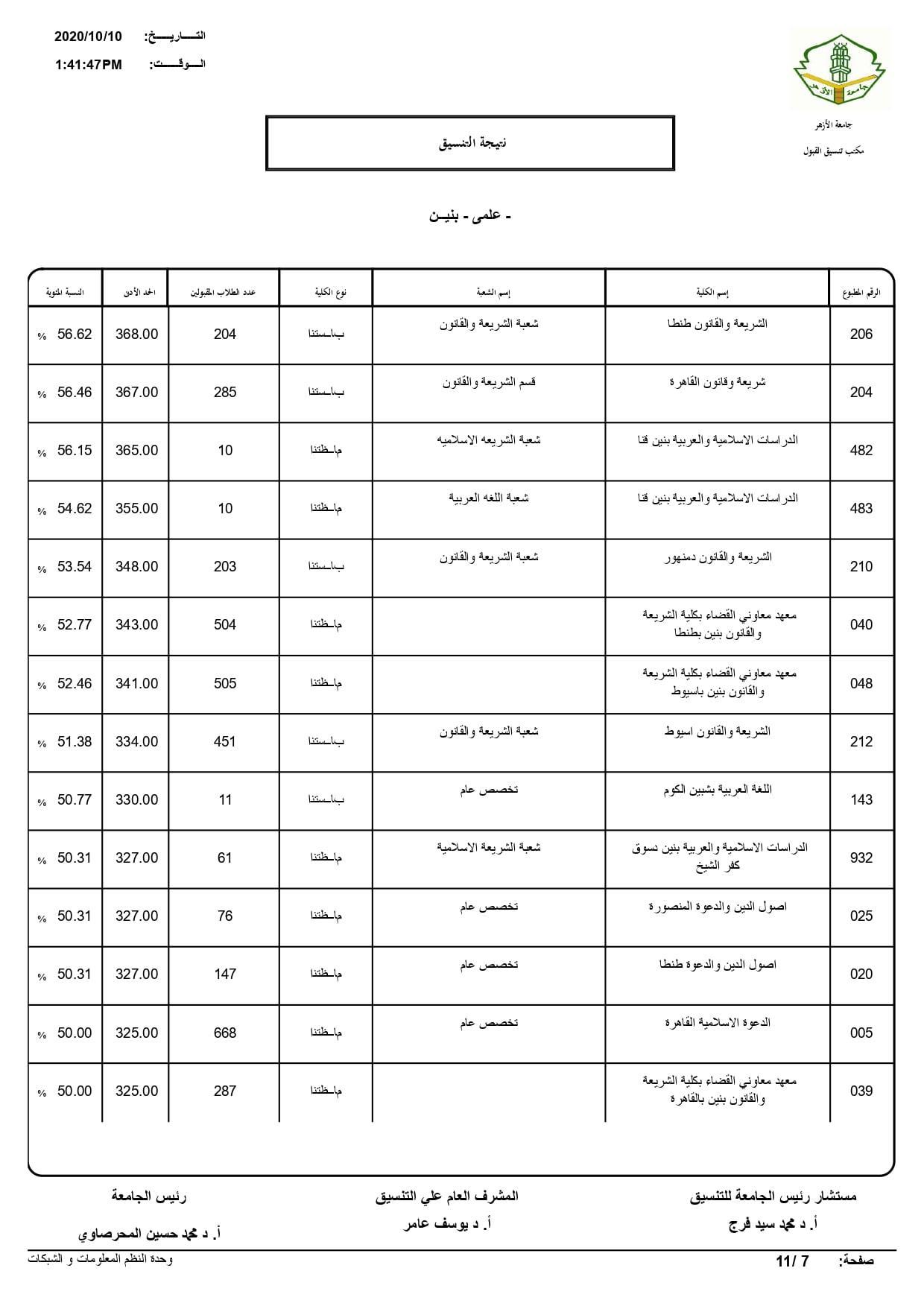 نتيجة تنسيق كليات جامعة الأزهر لعام 2020 بالكامل 20201010200818373
