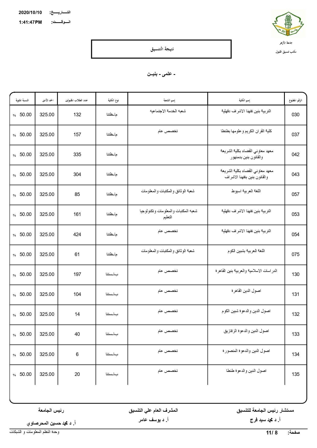 نتيجة تنسيق كليات جامعة الأزهر لعام 2020 بالكامل 20201010200836764