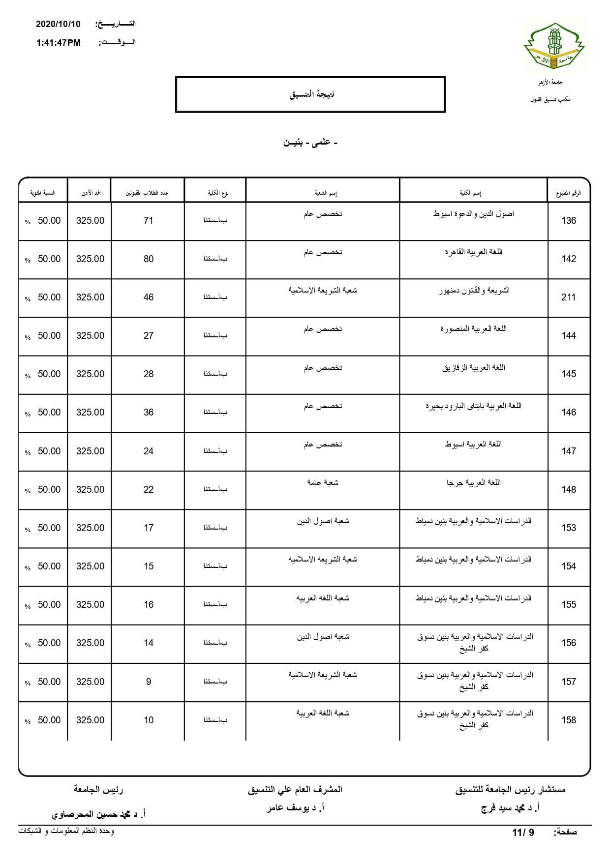نتيجة تنسيق كليات جامعة الأزهر لعام 2020 بالكامل 20201010200852327