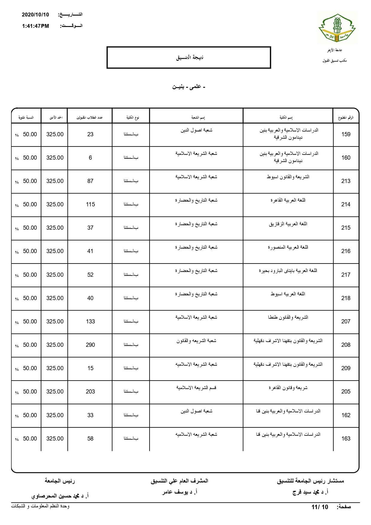نتيجة تنسيق كليات جامعة الأزهر لعام 2020 بالكامل 20201010200928624