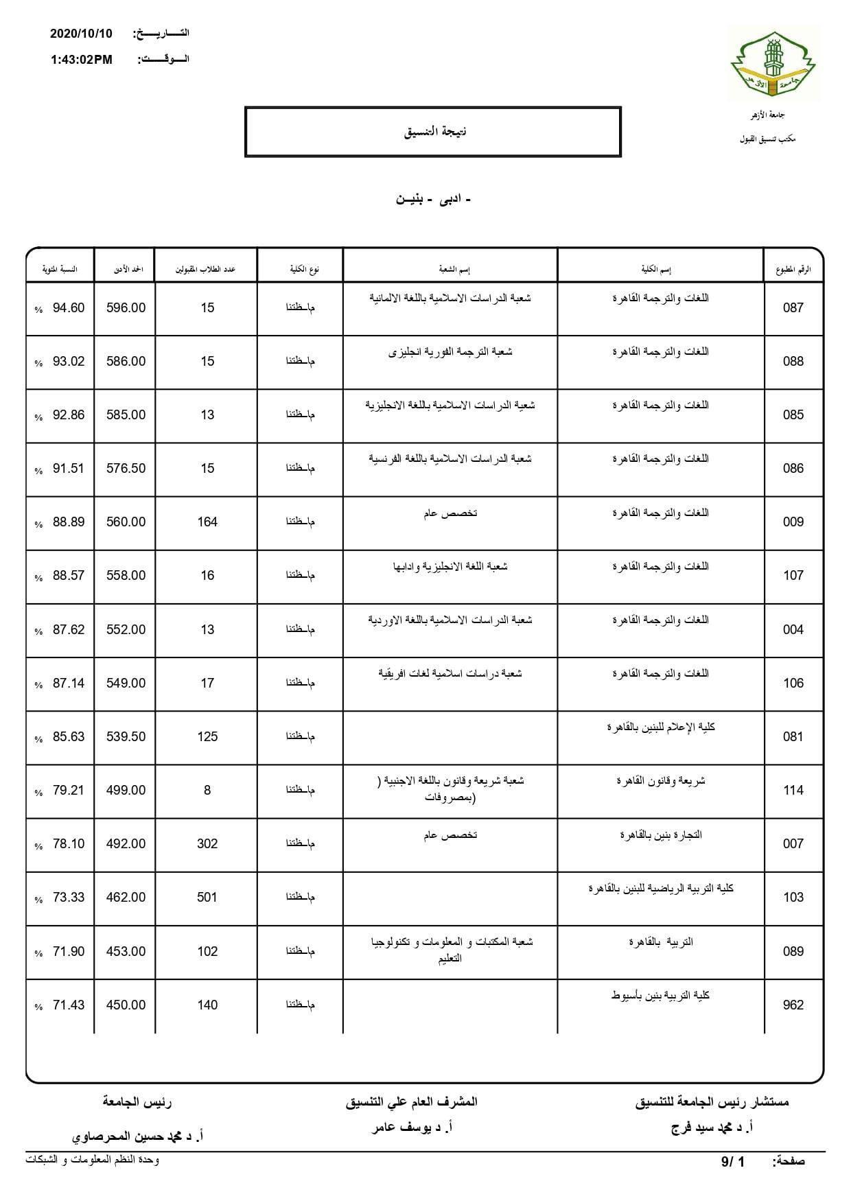 نتيجة تنسيق كليات جامعة الأزهر لعام 2020 بالكامل 20201010201632597
