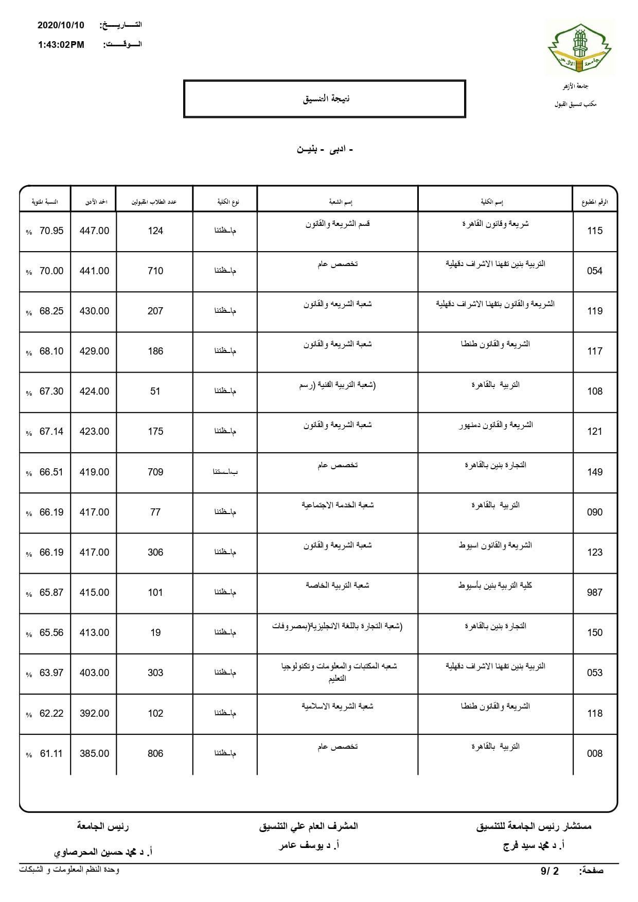 نتيجة تنسيق كليات جامعة الأزهر لعام 2020 بالكامل 20201010201649972
