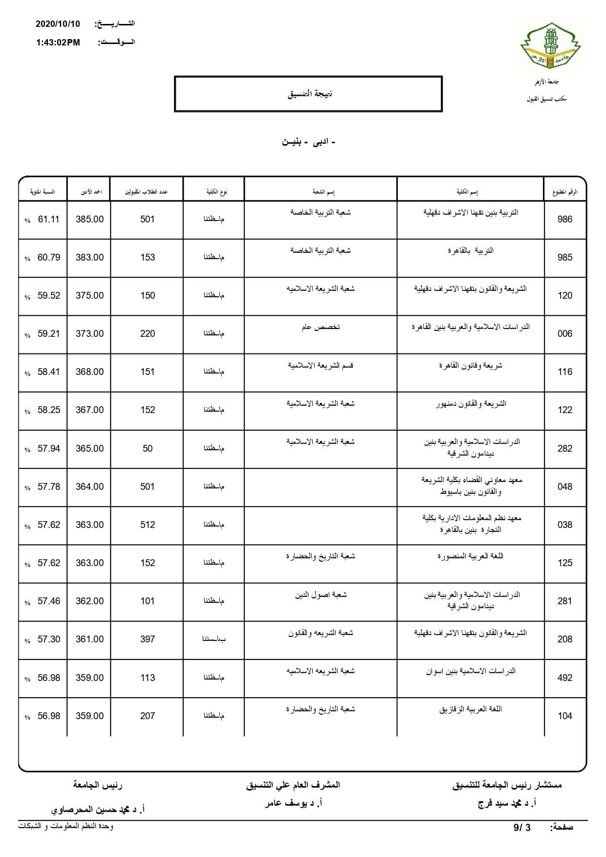 نتيجة تنسيق كليات جامعة الأزهر لعام 2020 بالكامل 20201010201704706