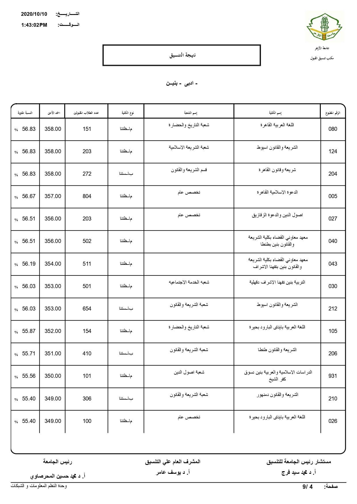 نتيجة تنسيق كليات جامعة الأزهر لعام 2020 بالكامل 20201010201719315