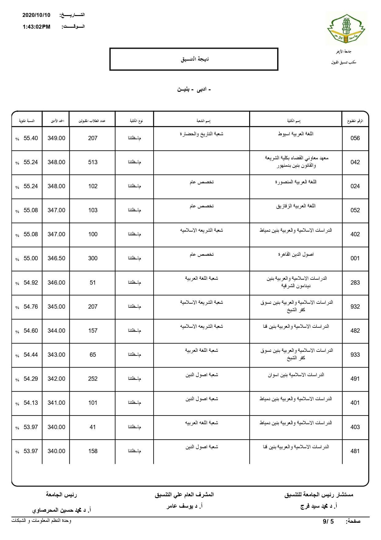 نتيجة تنسيق كليات جامعة الأزهر لعام 2020 بالكامل 20201010201739394