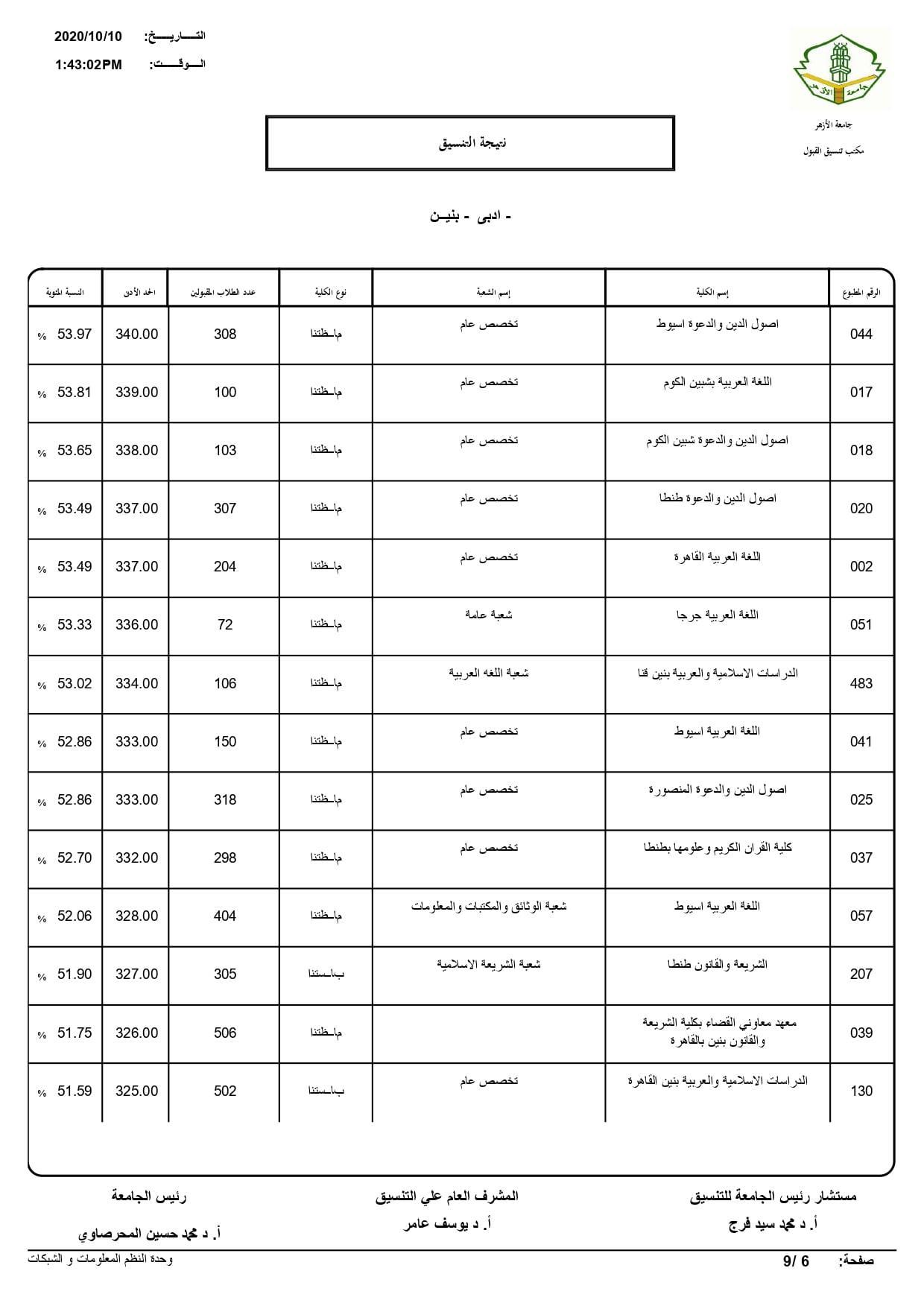 نتيجة تنسيق كليات جامعة الأزهر لعام 2020 بالكامل 20201010201754612