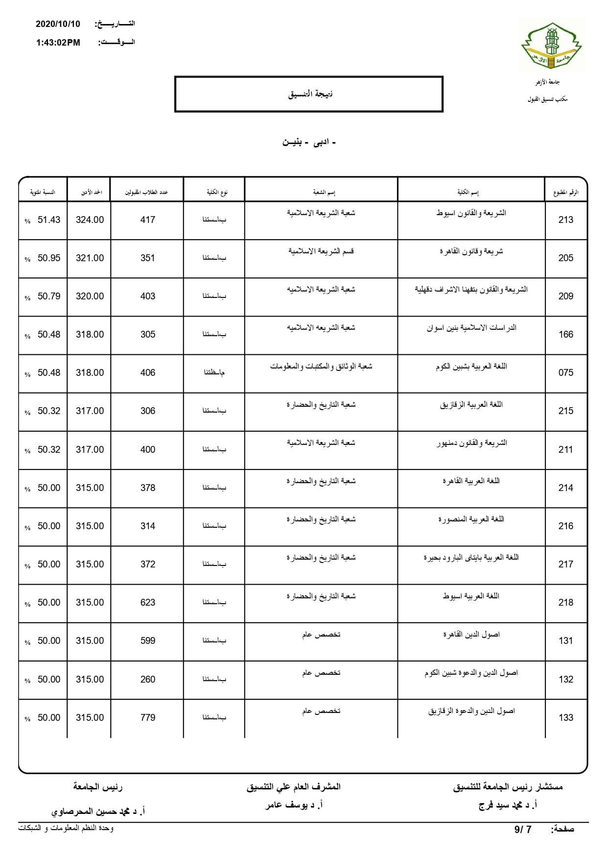 نتيجة تنسيق كليات جامعة الأزهر لعام 2020 بالكامل 20201010201812972