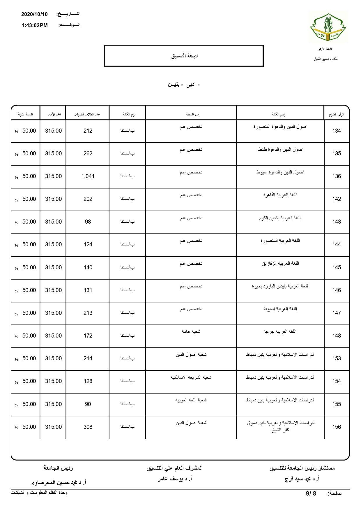 نتيجة تنسيق كليات جامعة الأزهر لعام 2020 بالكامل 20201010201828862