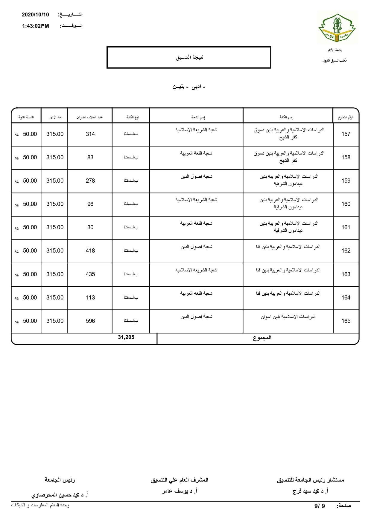 نتيجة تنسيق كليات جامعة الأزهر لعام 2020 بالكامل 20201010201846378