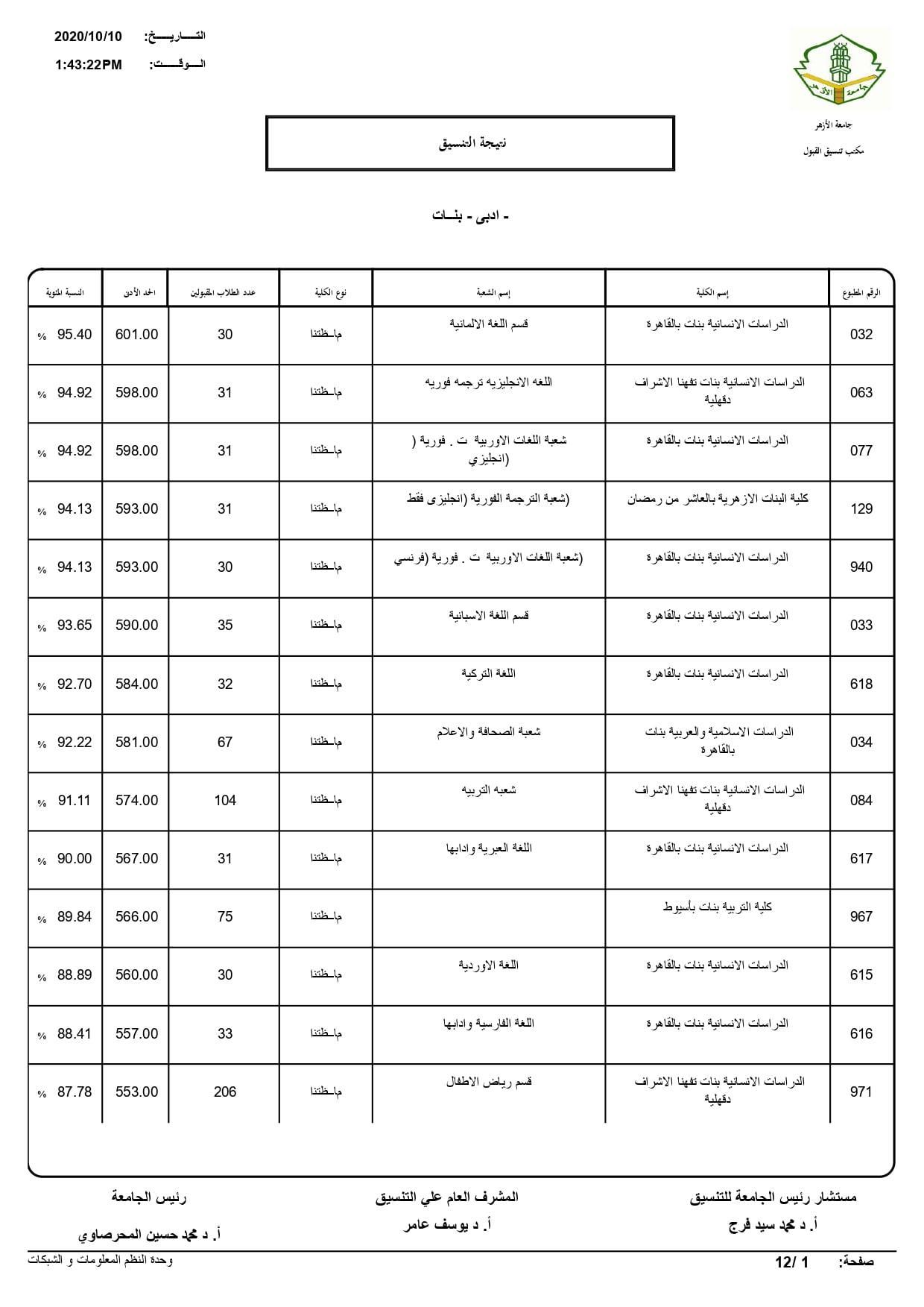 نتيجة تنسيق كليات جامعة الأزهر لعام 2020 بالكامل 20201010202434644