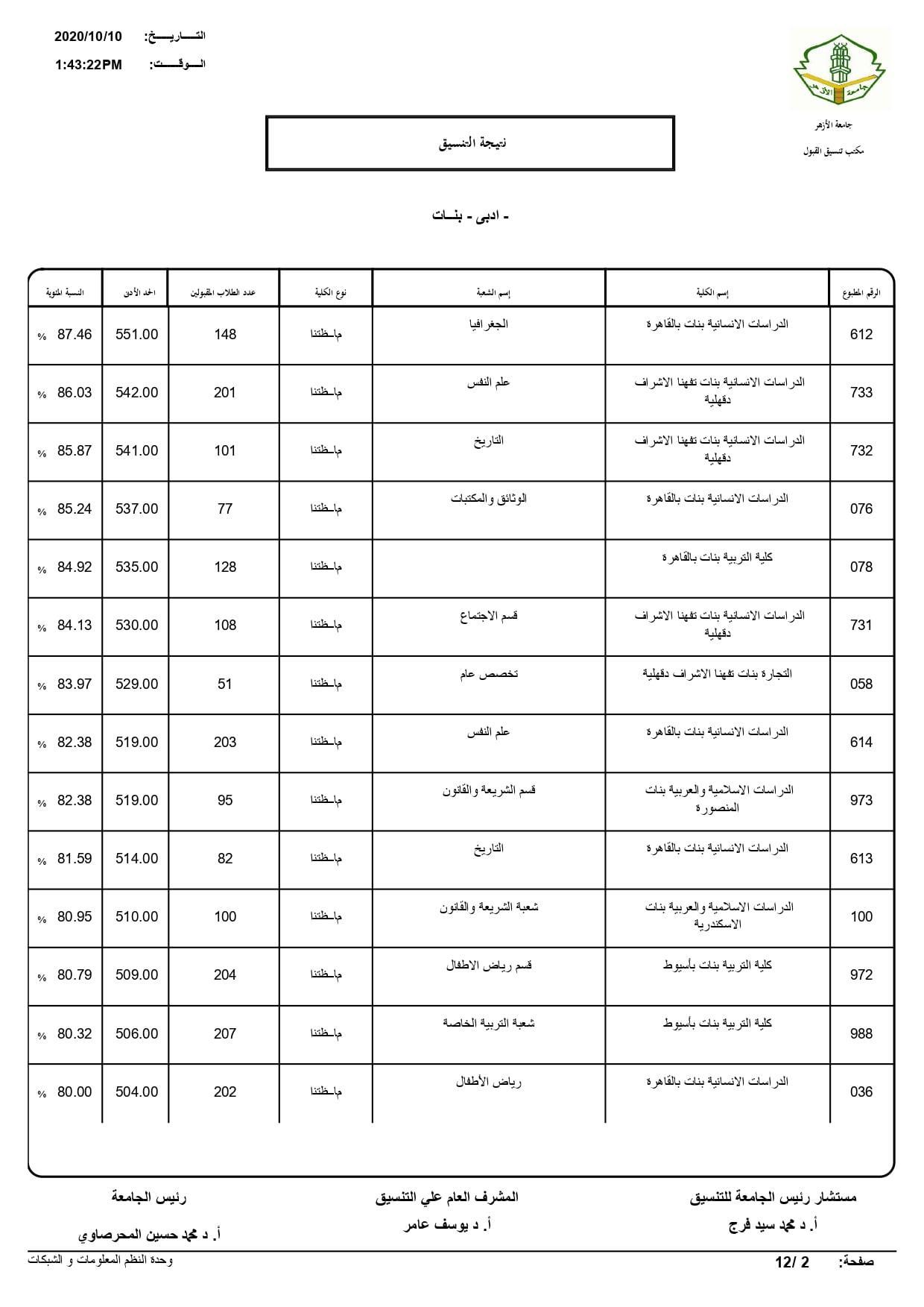 نتيجة تنسيق كليات جامعة الأزهر لعام 2020 بالكامل 20201010202448207