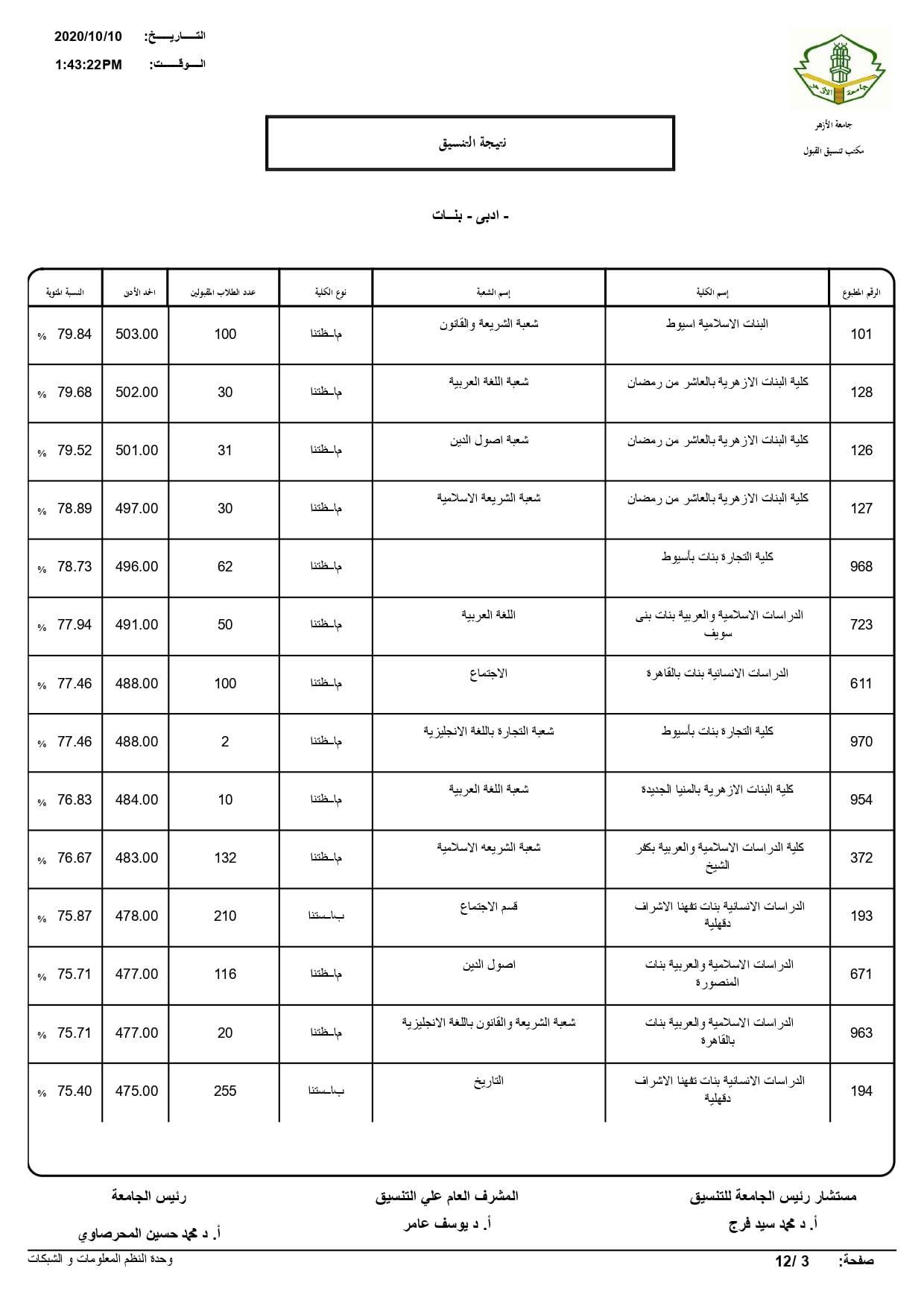 نتيجة تنسيق كليات جامعة الأزهر لعام 2020 بالكامل 20201010202504191