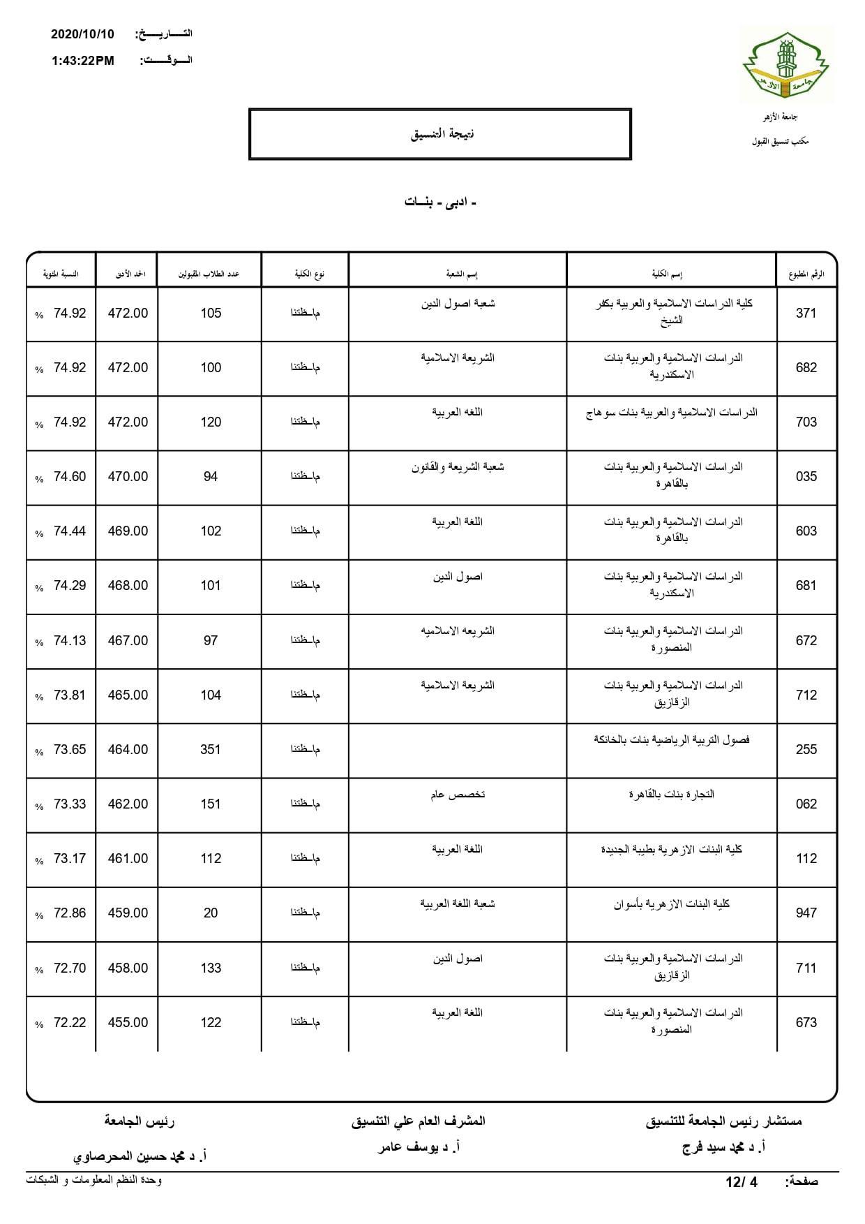 نتيجة تنسيق كليات جامعة الأزهر لعام 2020 بالكامل 20201010202519238