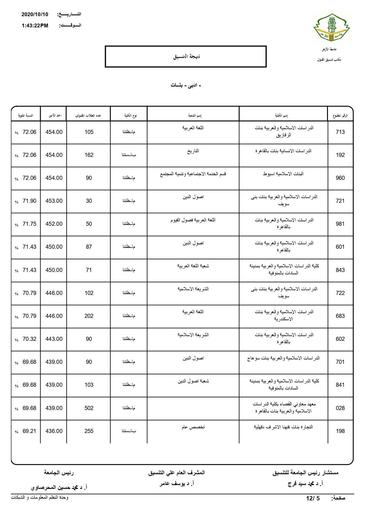 نتيجة تنسيق كليات جامعة الأزهر لعام 2020 بالكامل 20201010202538644