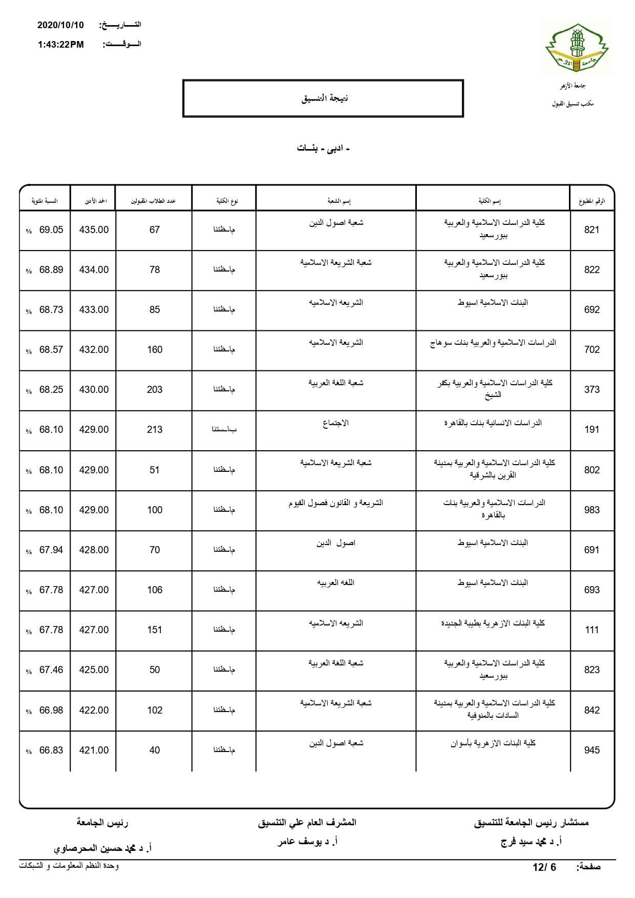 نتيجة تنسيق كليات جامعة الأزهر لعام 2020 بالكامل 20201010202556926