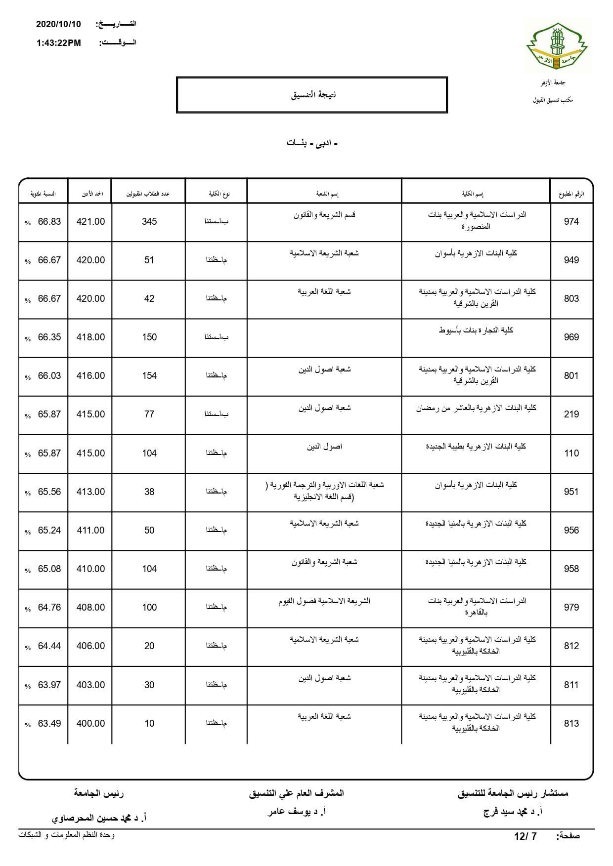 نتيجة تنسيق كليات جامعة الأزهر لعام 2020 بالكامل 20201010202622317