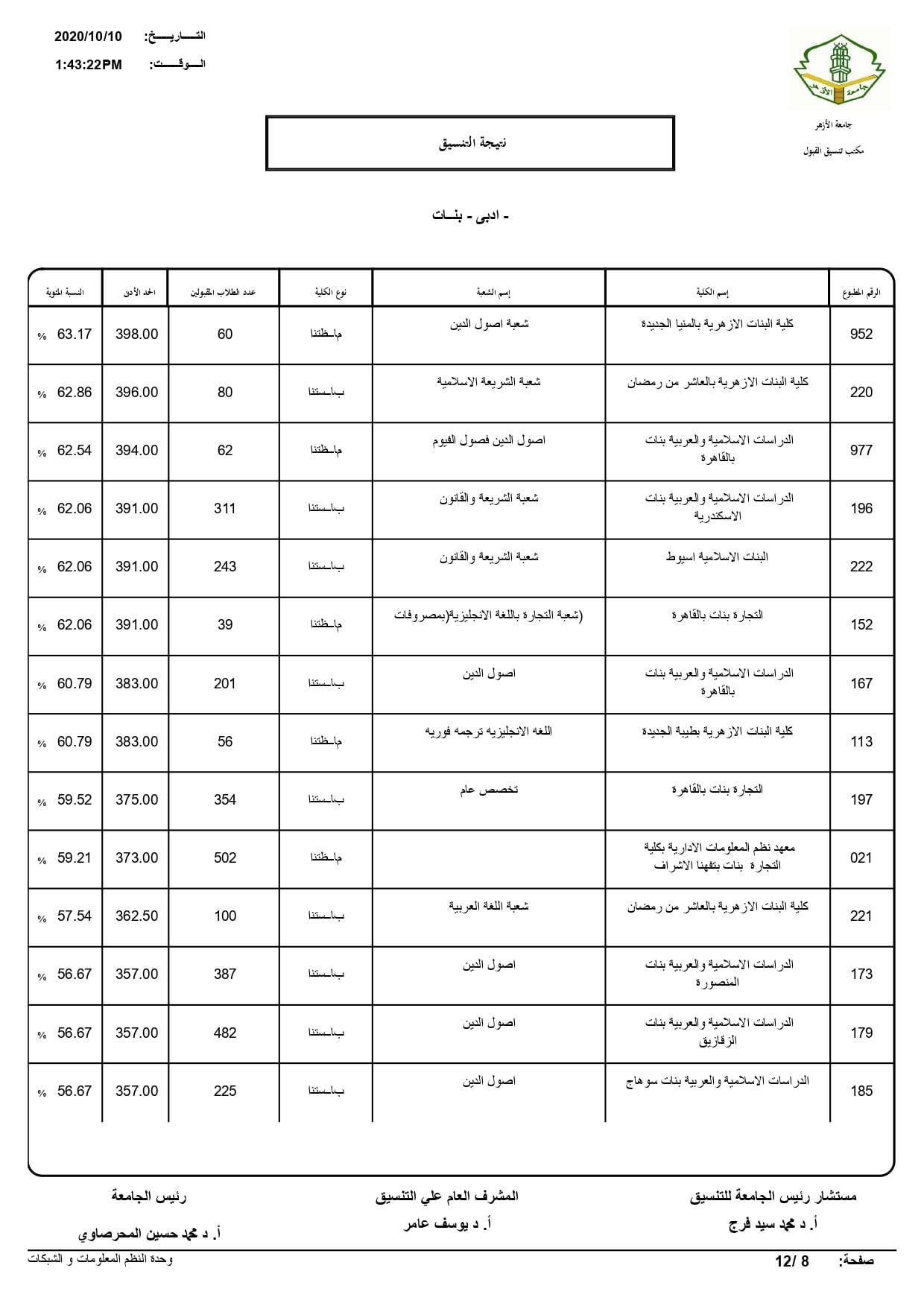 نتيجة تنسيق كليات جامعة الأزهر لعام 2020 بالكامل 20201010202641552