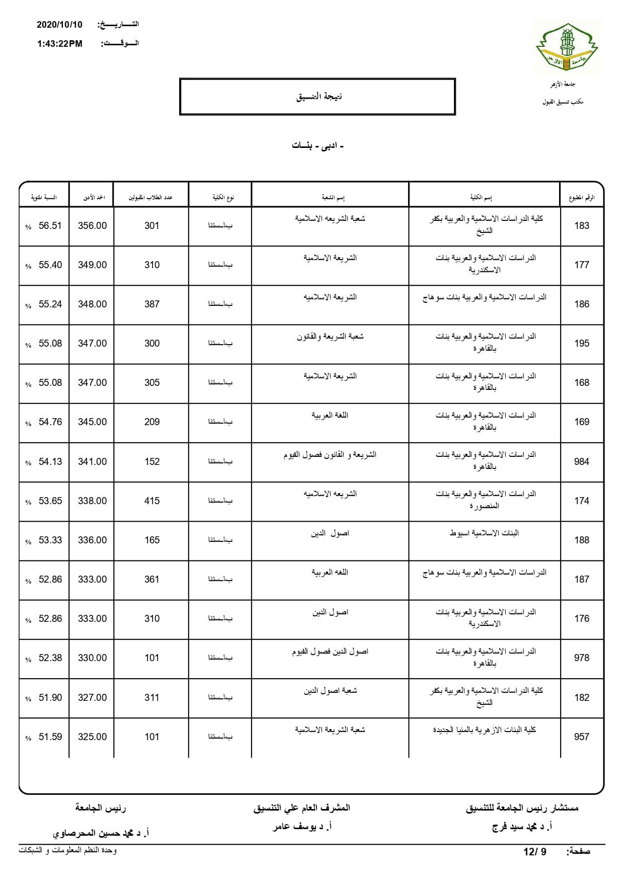 نتيجة تنسيق كليات جامعة الأزهر لعام 2020 بالكامل 20201010202657739
