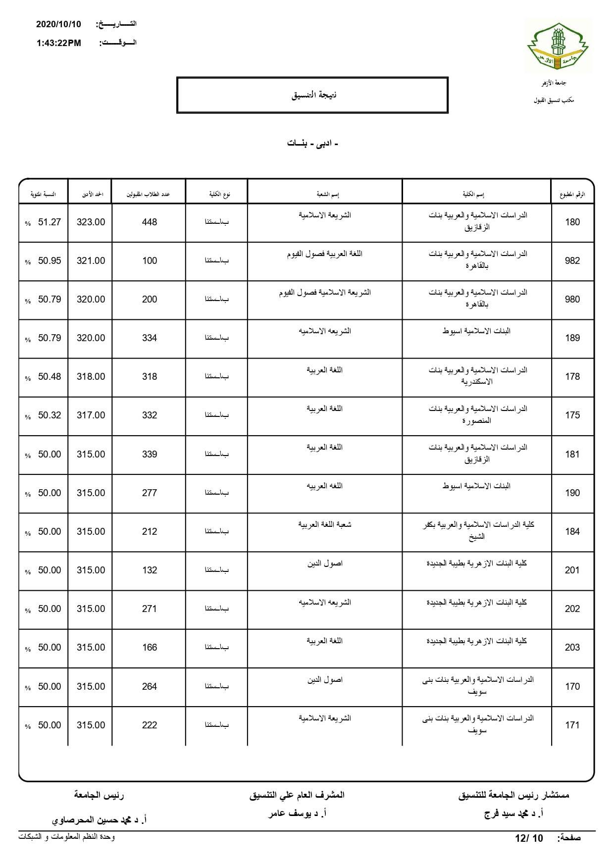 نتيجة تنسيق كليات جامعة الأزهر لعام 2020 بالكامل 20201010202712802