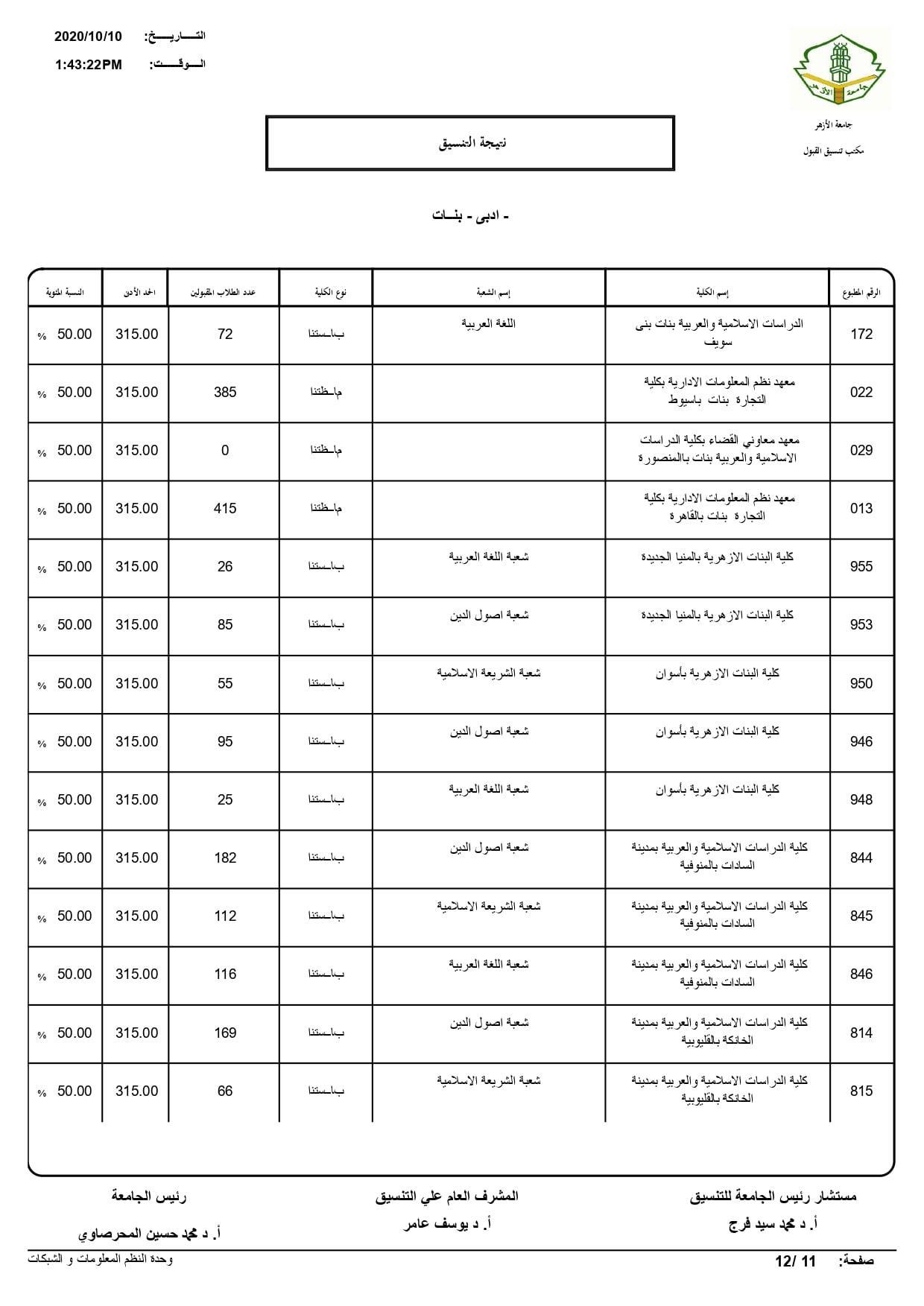 نتيجة تنسيق كليات جامعة الأزهر لعام 2020 بالكامل 20201010202727521