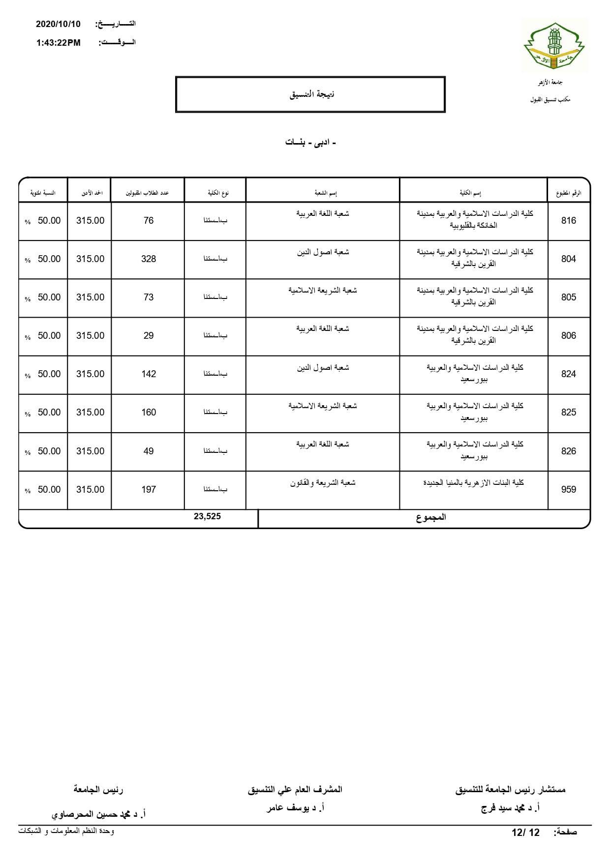 نتيجة تنسيق كليات جامعة الأزهر لعام 2020 بالكامل 20201010202745067