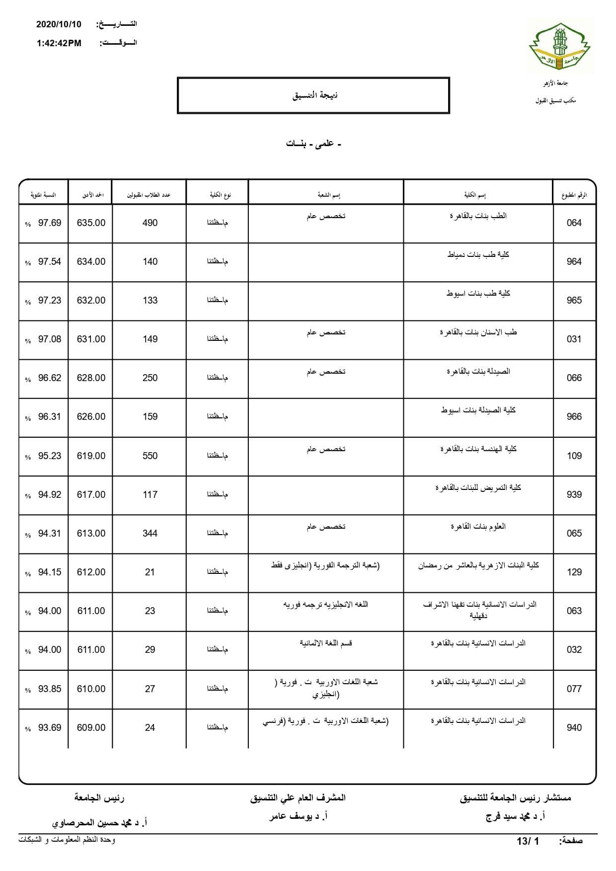 نتيجة تنسيق كليات جامعة الأزهر لعام 2020 بالكامل 20201010203204069