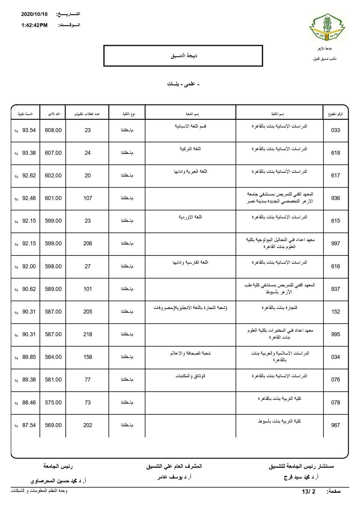نتيجة تنسيق كليات جامعة الأزهر لعام 2020 بالكامل 20201010203217866