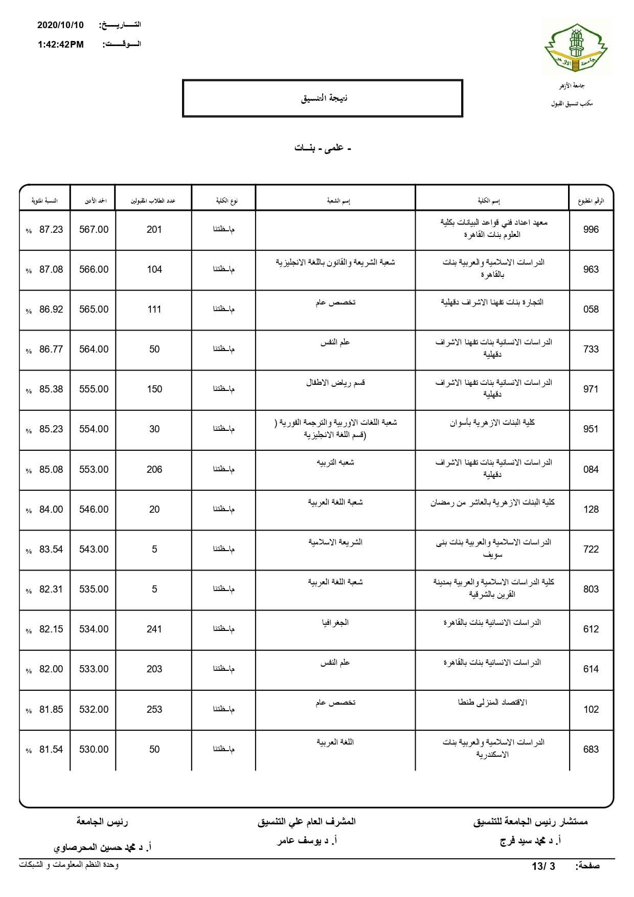 نتيجة تنسيق كليات جامعة الأزهر لعام 2020 بالكامل 20201010203234600
