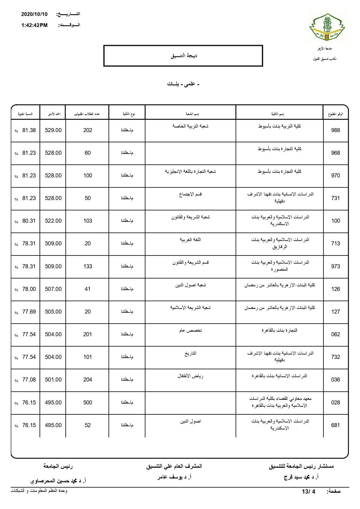 نتيجة تنسيق كليات جامعة الأزهر لعام 2020 بالكامل 20201010203310647