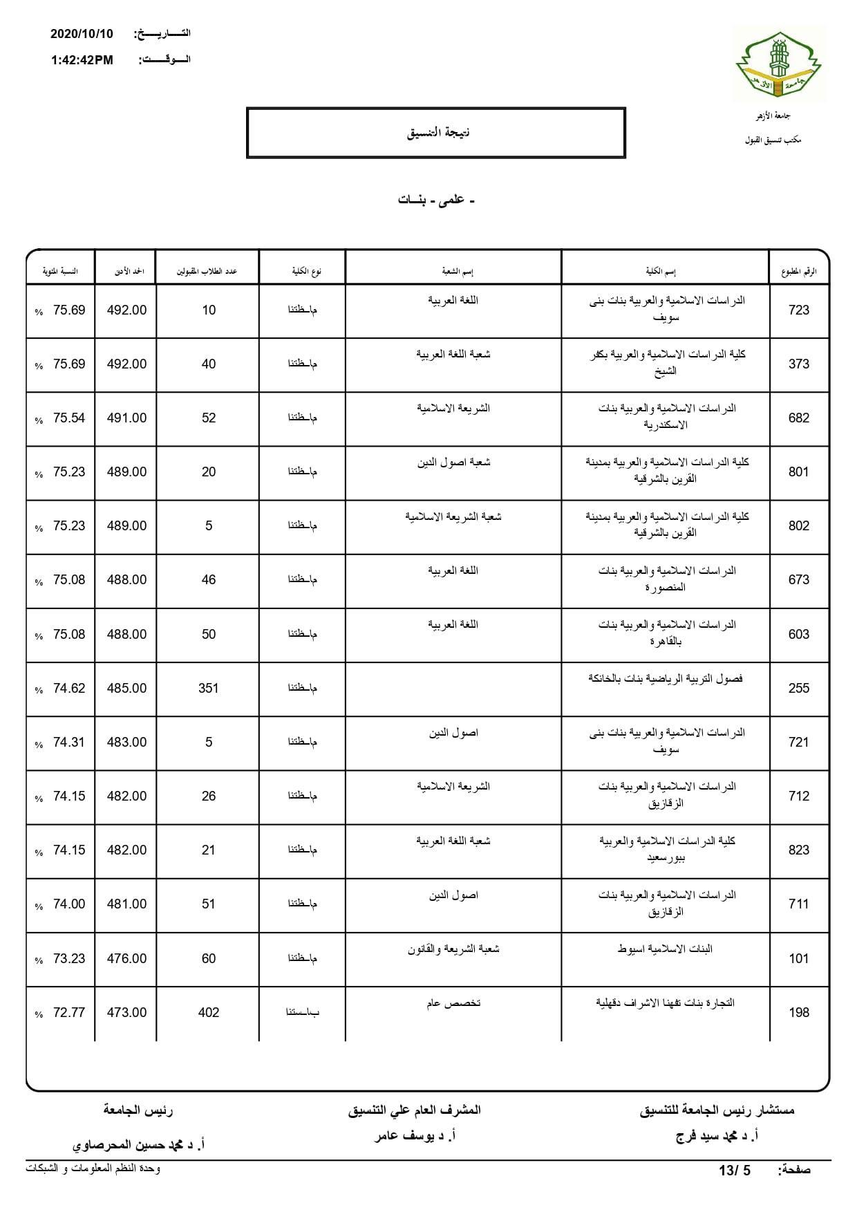 نتيجة تنسيق كليات جامعة الأزهر لعام 2020 بالكامل 20201010203325272
