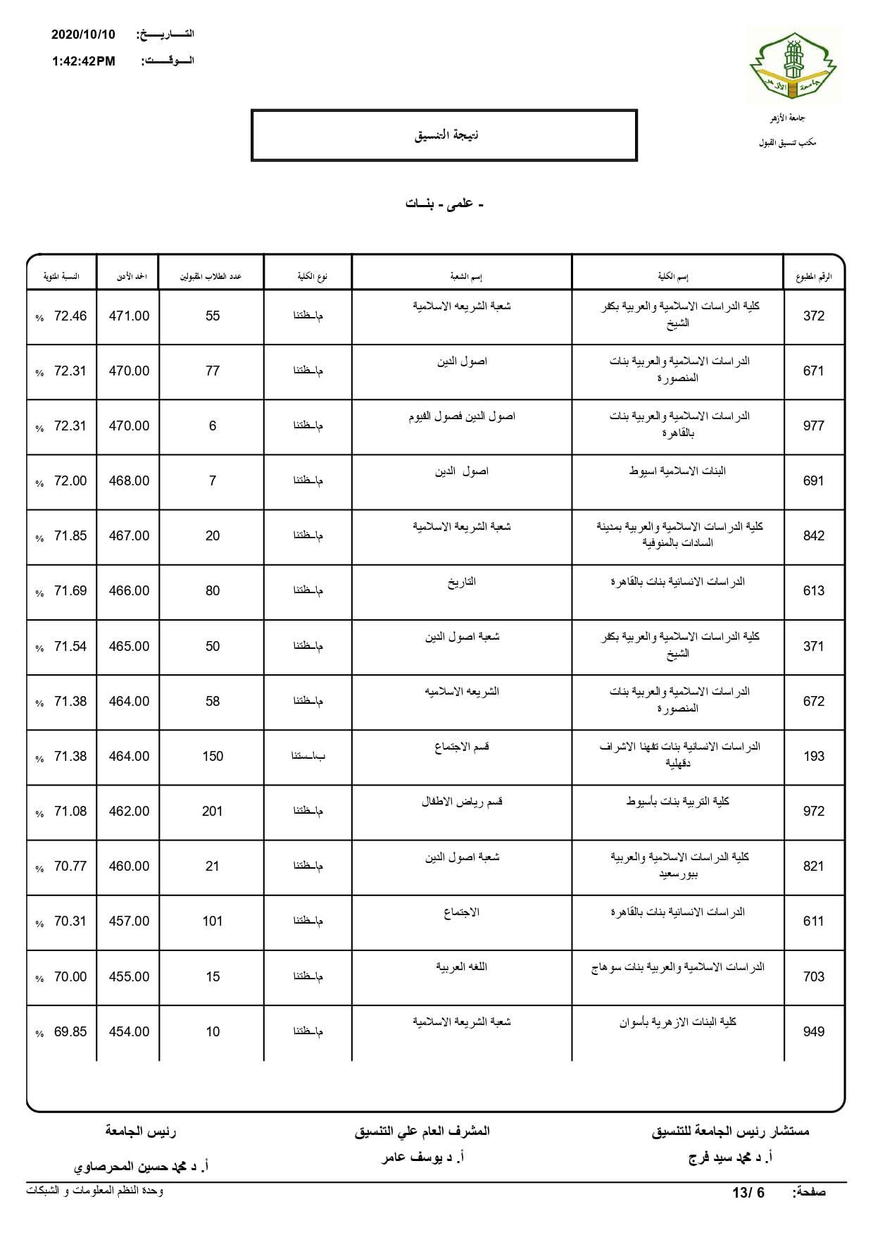 نتيجة تنسيق كليات جامعة الأزهر لعام 2020 بالكامل 20201010203341835