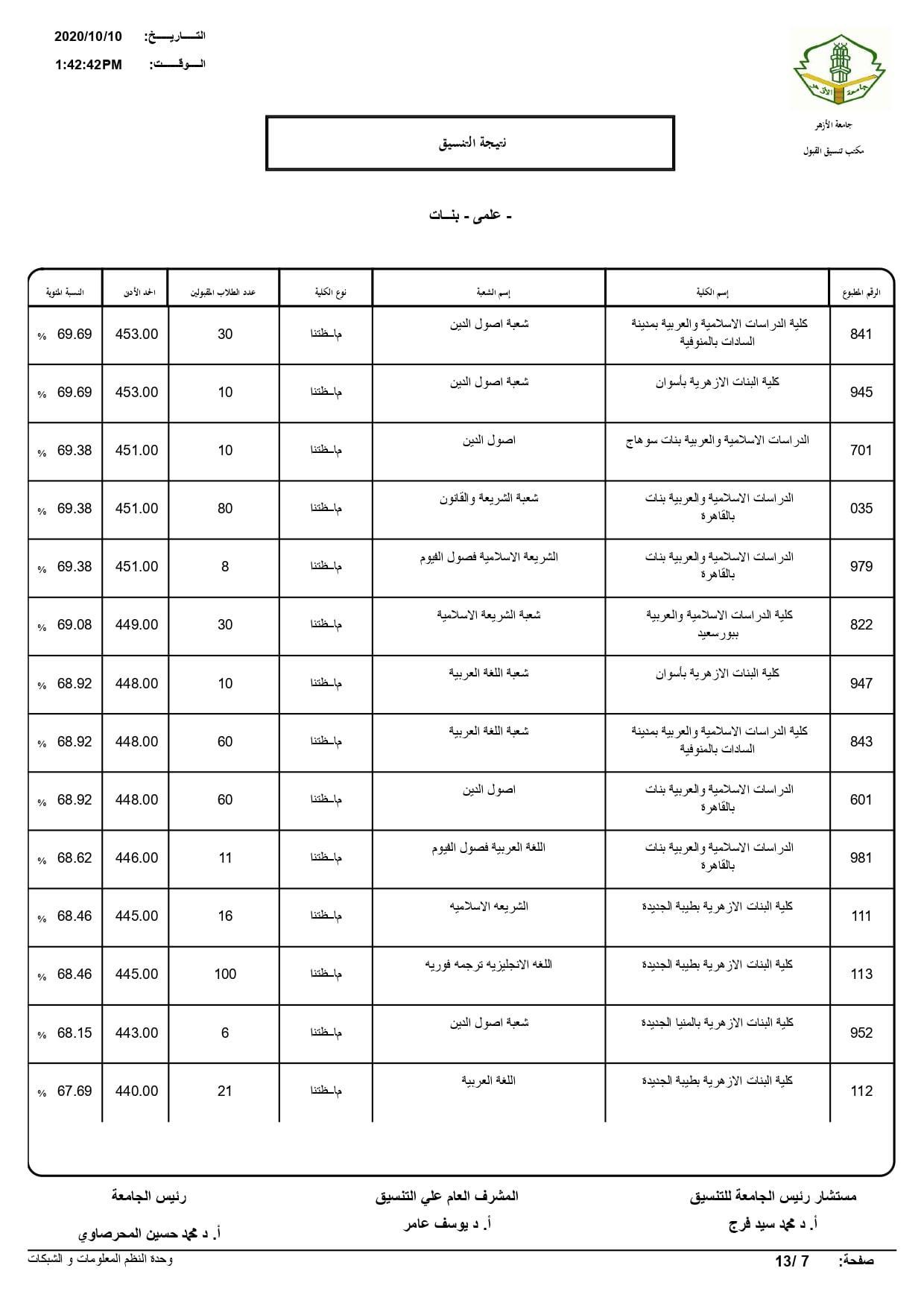 نتيجة تنسيق كليات جامعة الأزهر لعام 2020 بالكامل 20201010203354506