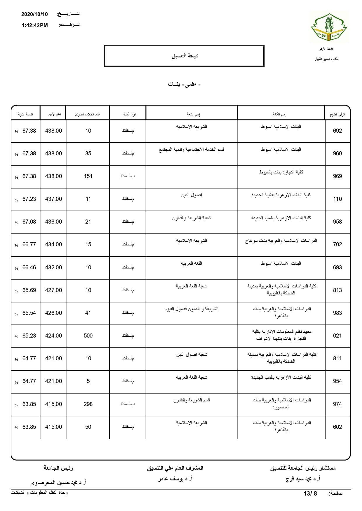 نتيجة تنسيق كليات جامعة الأزهر لعام 2020 بالكامل 20201010203408195