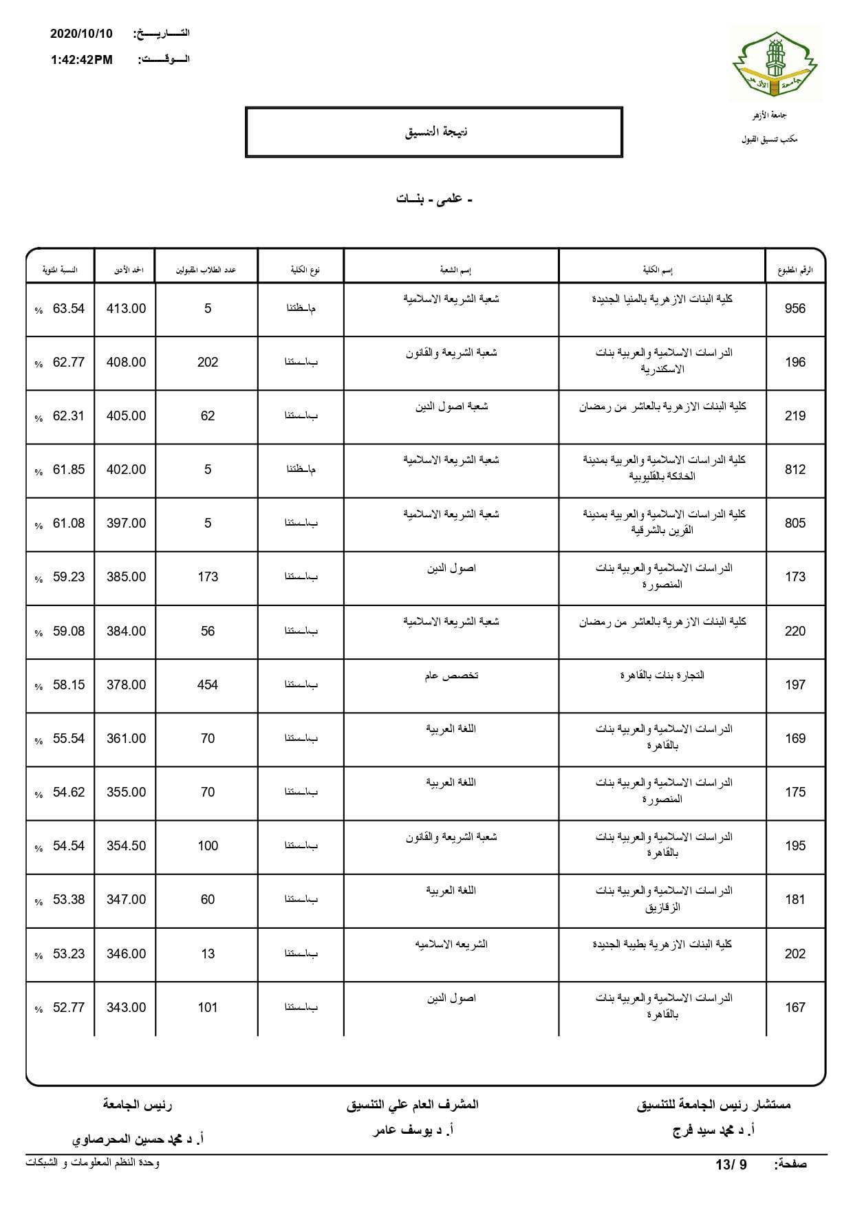 نتيجة تنسيق كليات جامعة الأزهر لعام 2020 بالكامل 20201010203421210