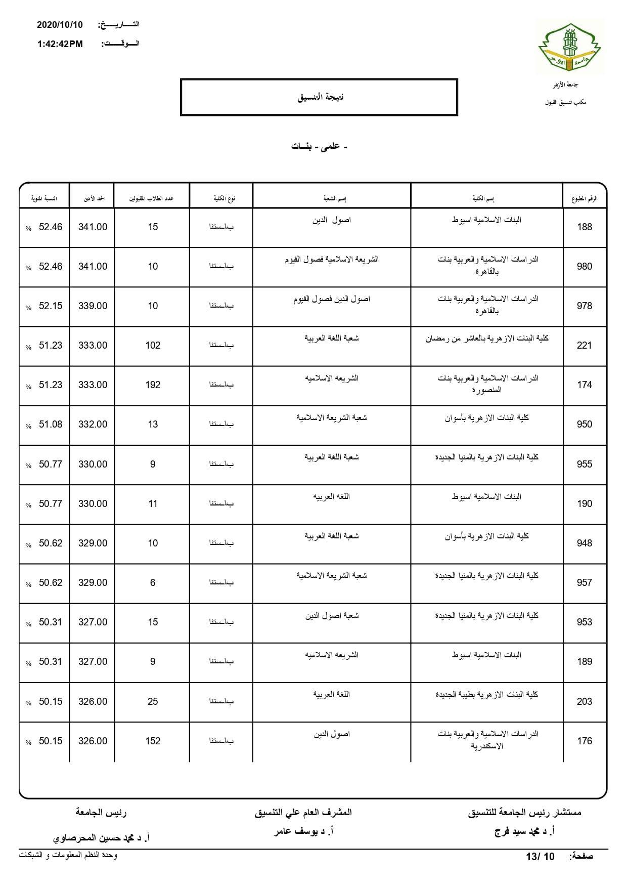 نتيجة تنسيق كليات جامعة الأزهر لعام 2020 بالكامل 20201010203435850