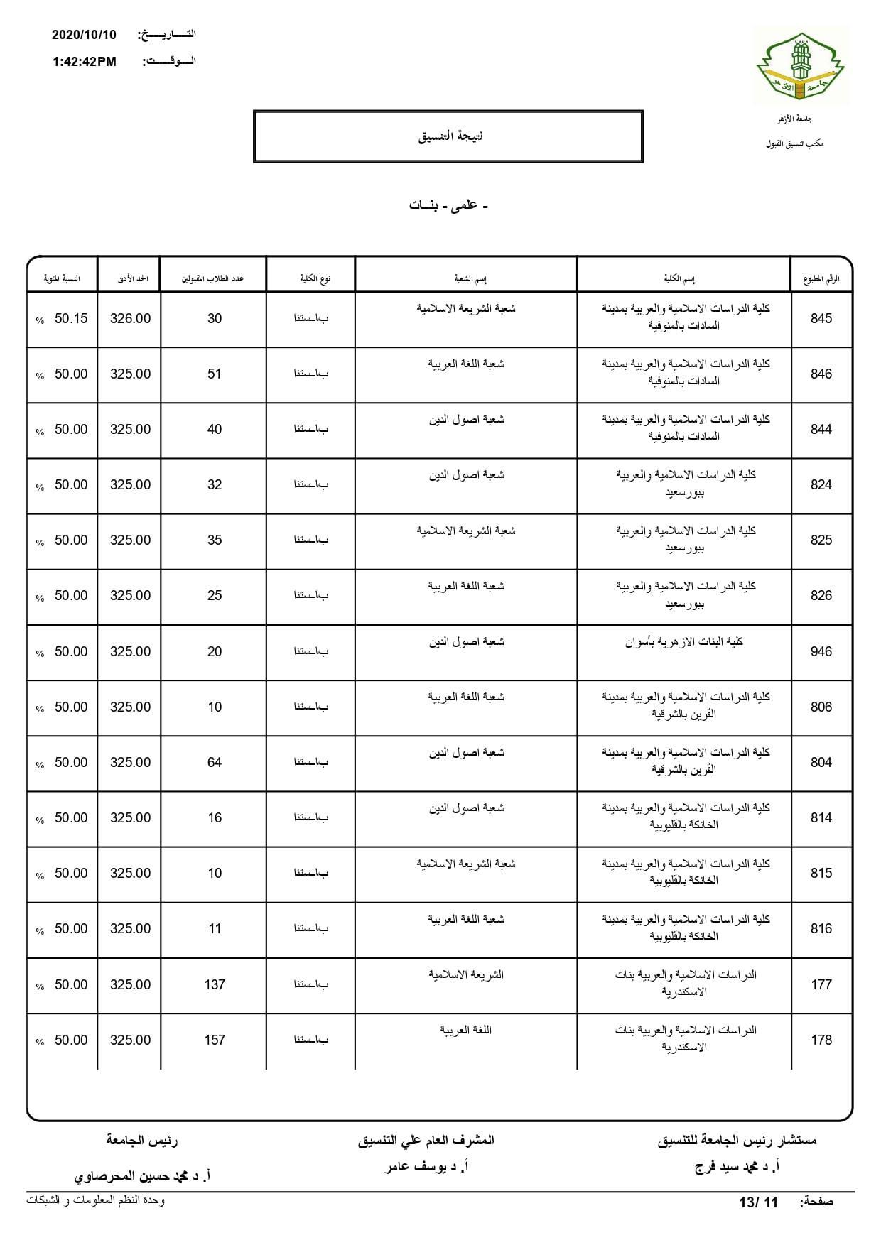 نتيجة تنسيق كليات جامعة الأزهر لعام 2020 بالكامل 20201010203500850
