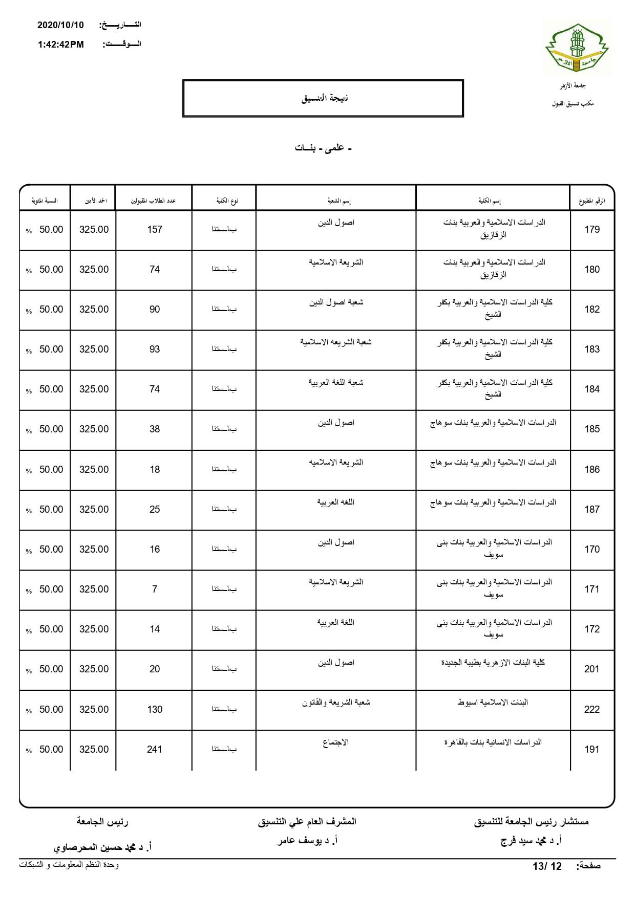نتيجة تنسيق كليات جامعة الأزهر لعام 2020 بالكامل 20201010203523303