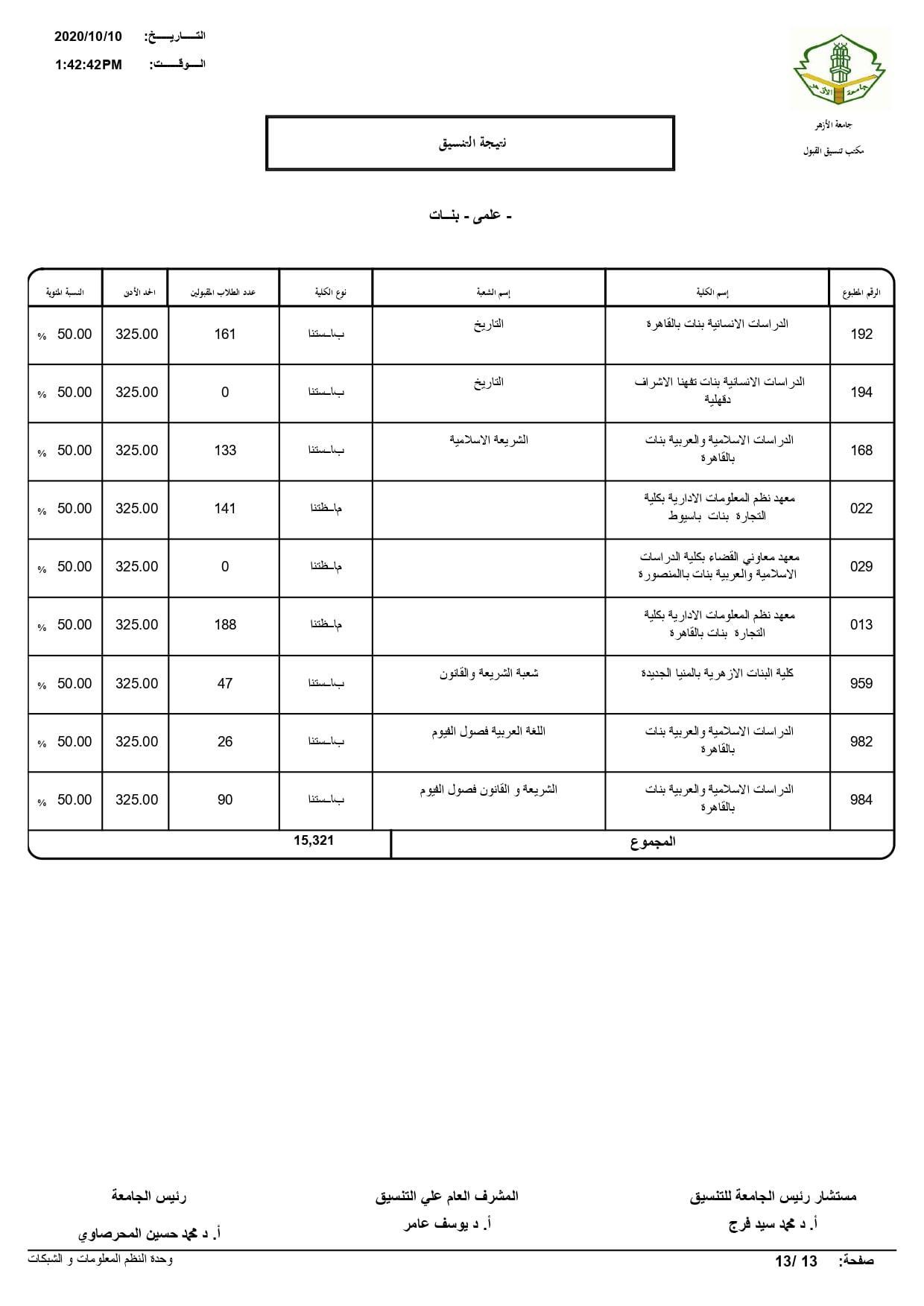 نتيجة تنسيق كليات جامعة الأزهر لعام 2020 بالكامل 20201010203539100